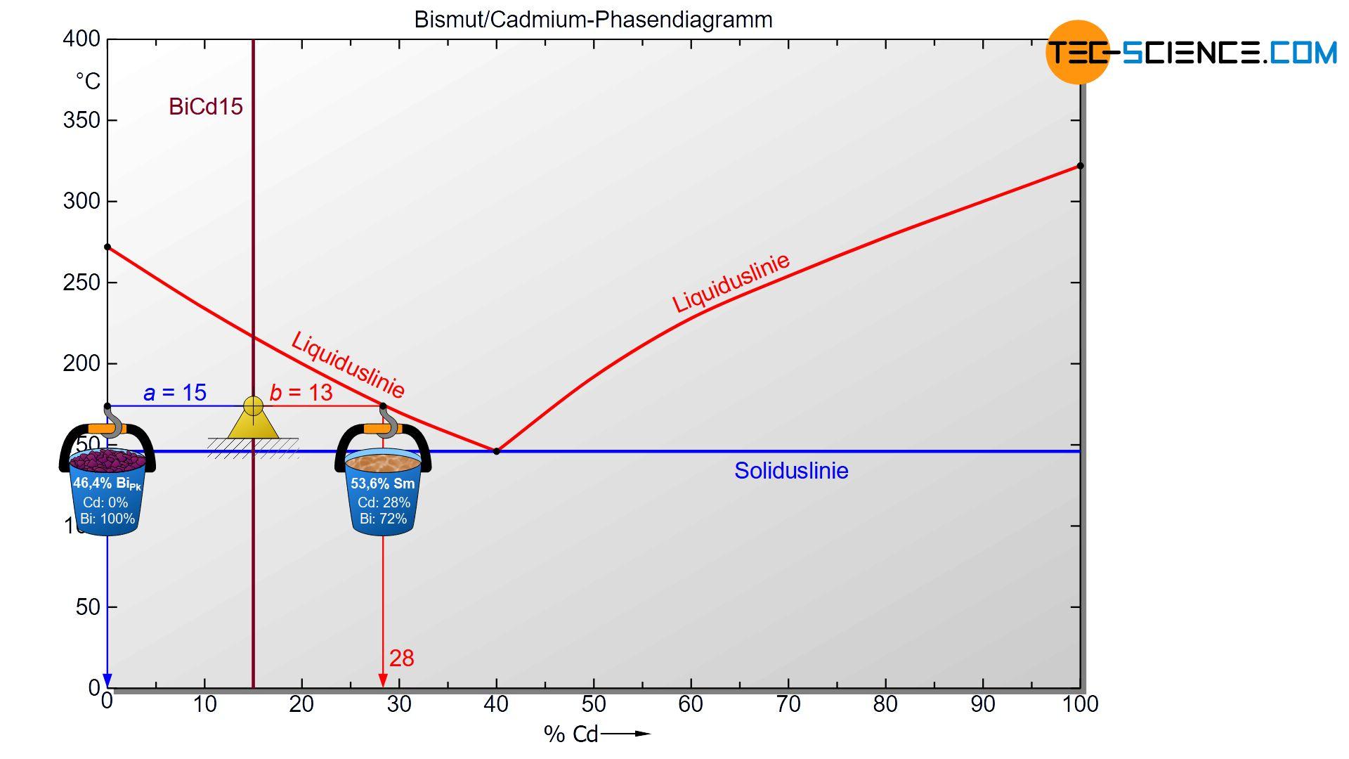 Bestimmung der Phasenanteile im Zweiphasengebiet