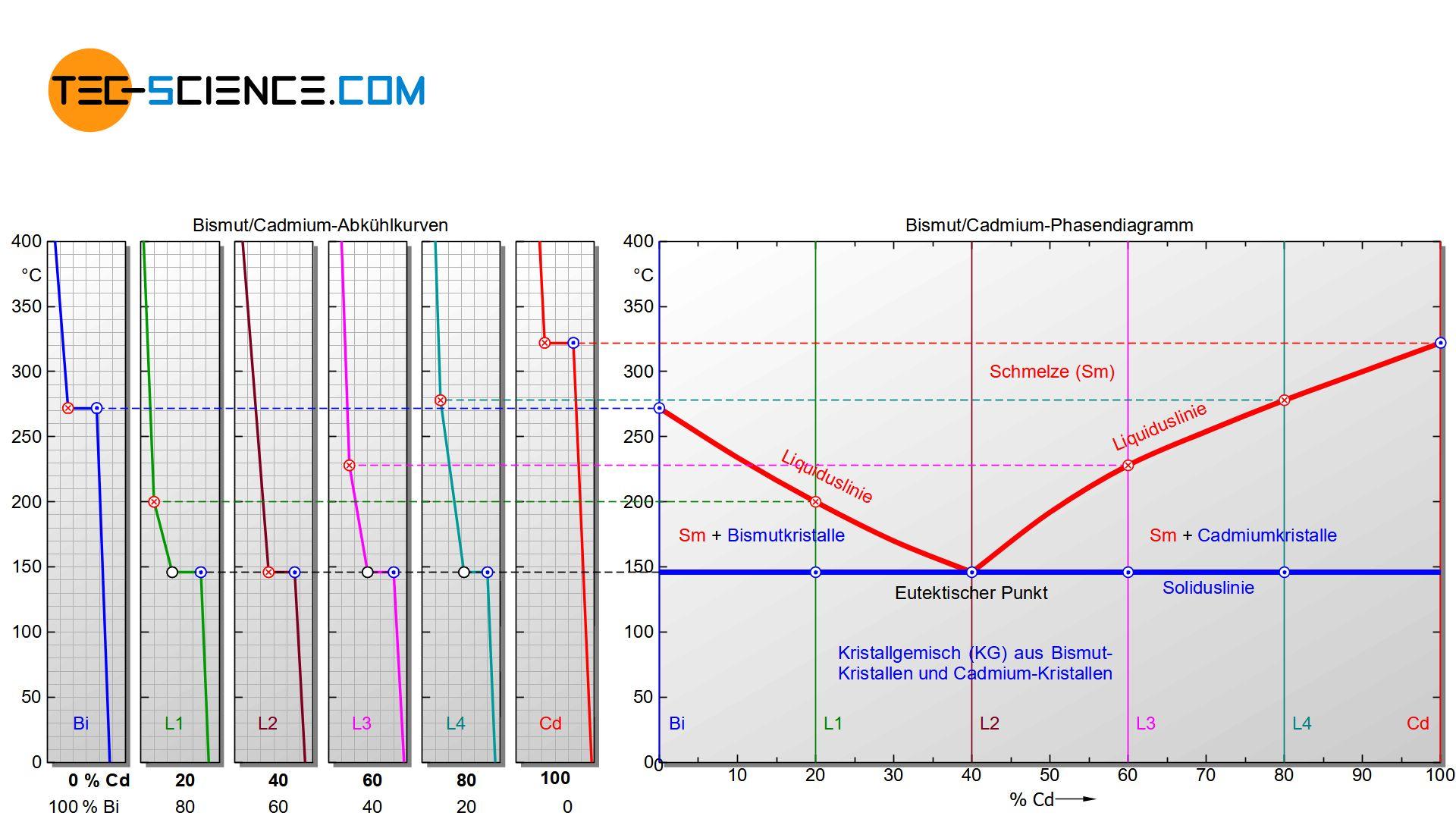 Erstellung des Phasendiagramms eines Legierungssystems mit vollkommener Unlöslichkeit der Komponenten (Kristallgemischlegierung)