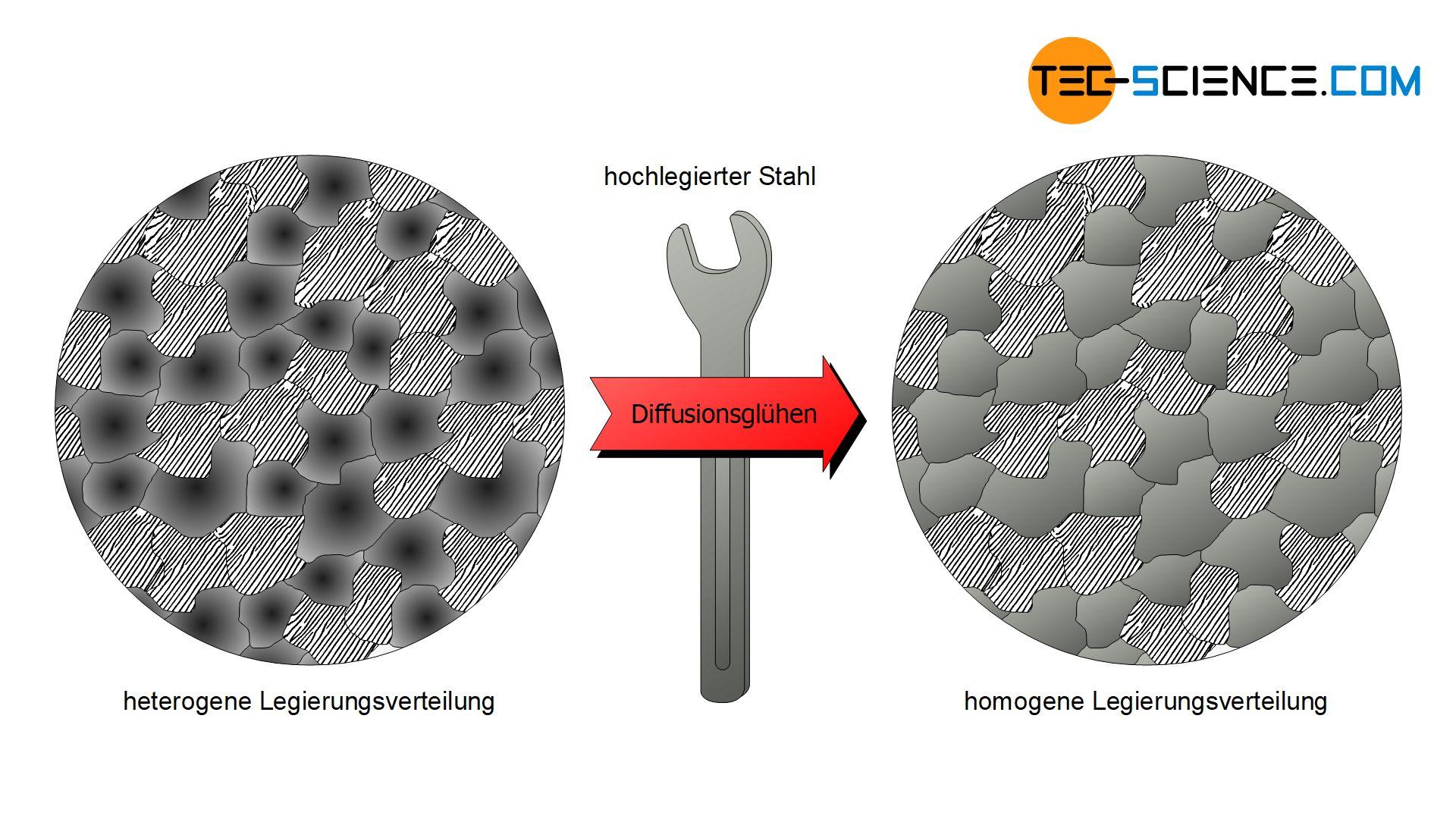 Diffusionsglühen eines hoch-legierten Stahls