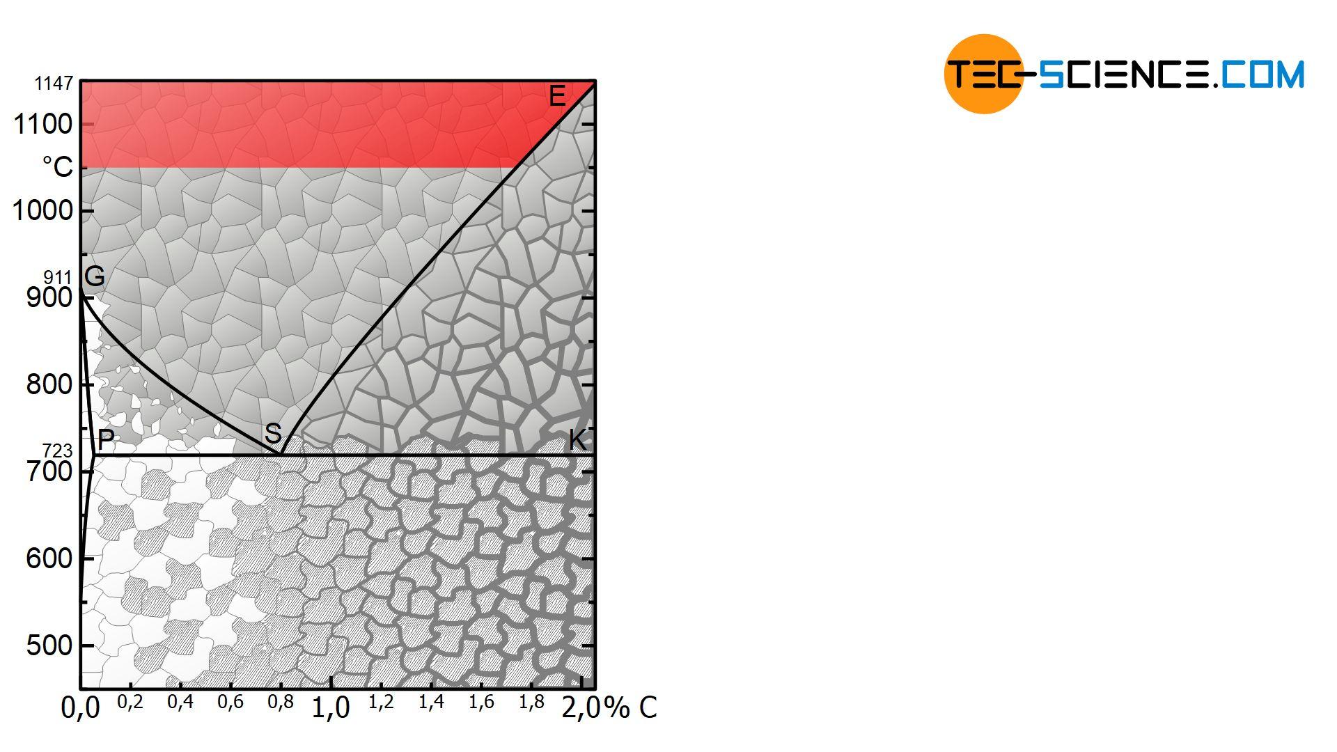 Temperaturbereich beim Diffusionsglühen