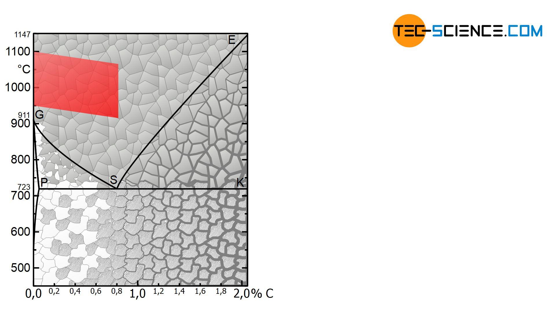 Temperaturbereich beim Grobkornglühen