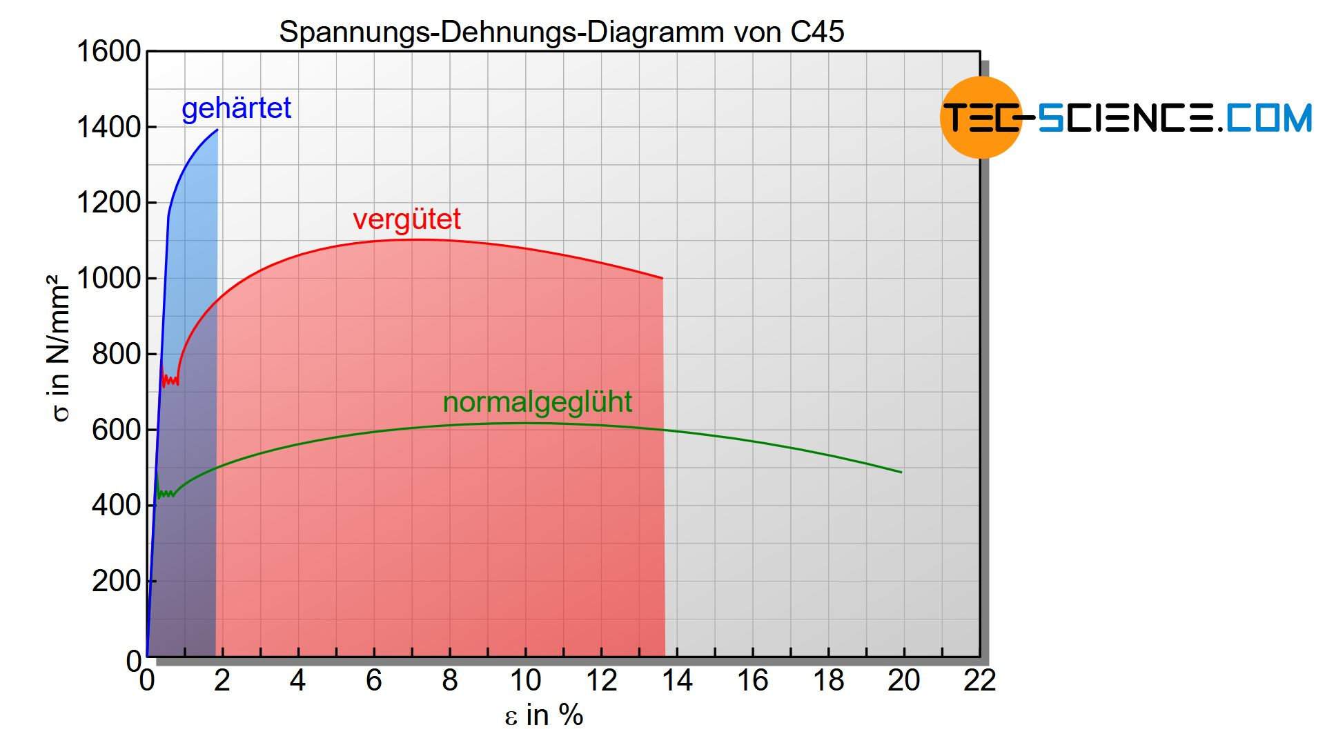Spannungs-Dehnungs-Diagramm von C45 im gehärteten, vergüteten und normalgelühtem Zustand