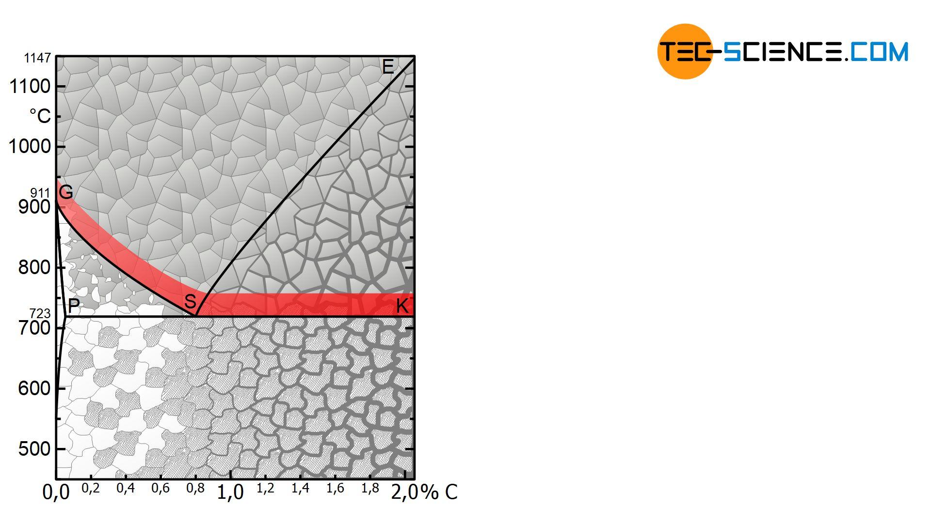 Temperaturbereich beim Normalglühen