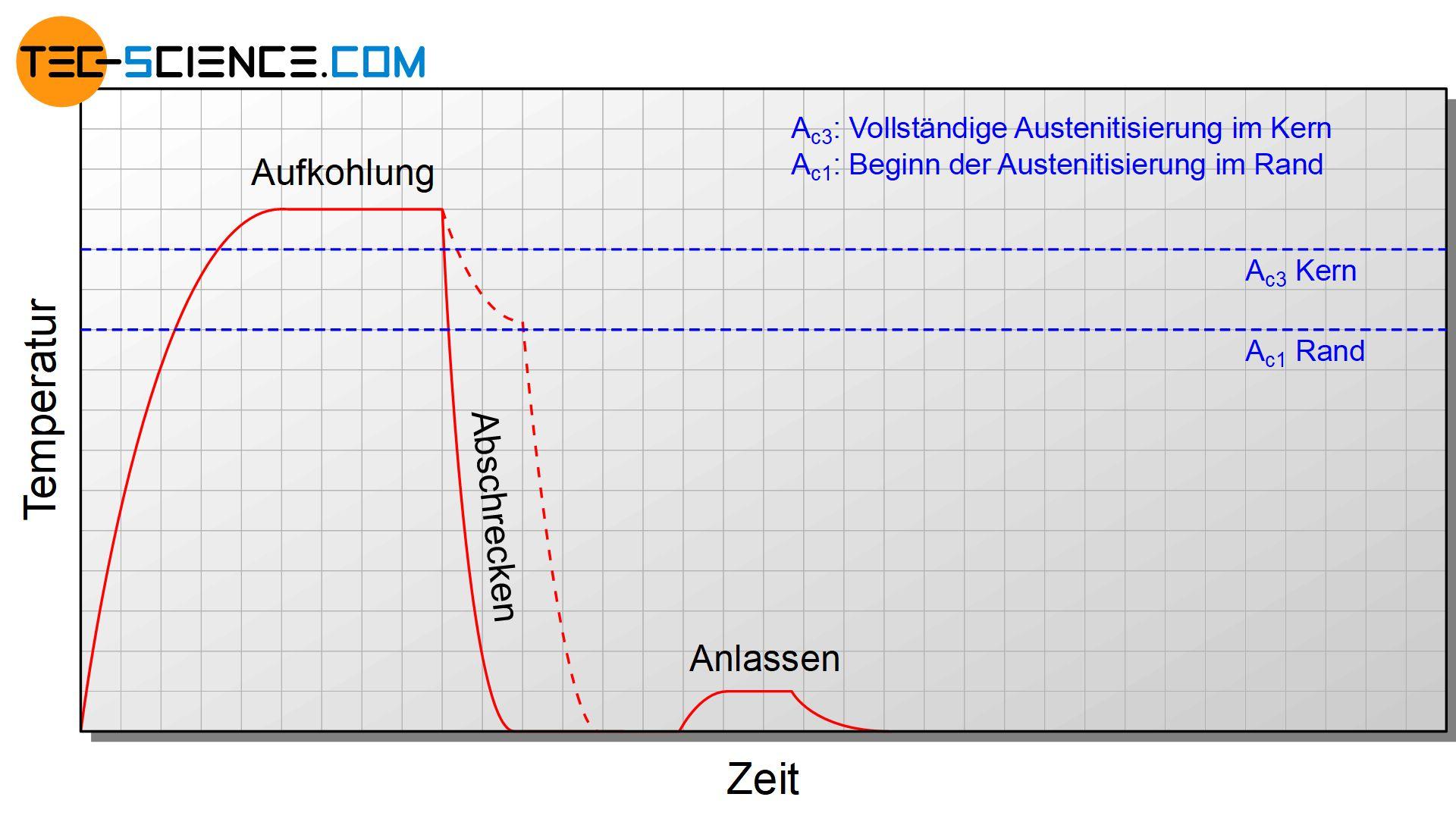 Zeit-Temperaturverlauf beim Direkthärten
