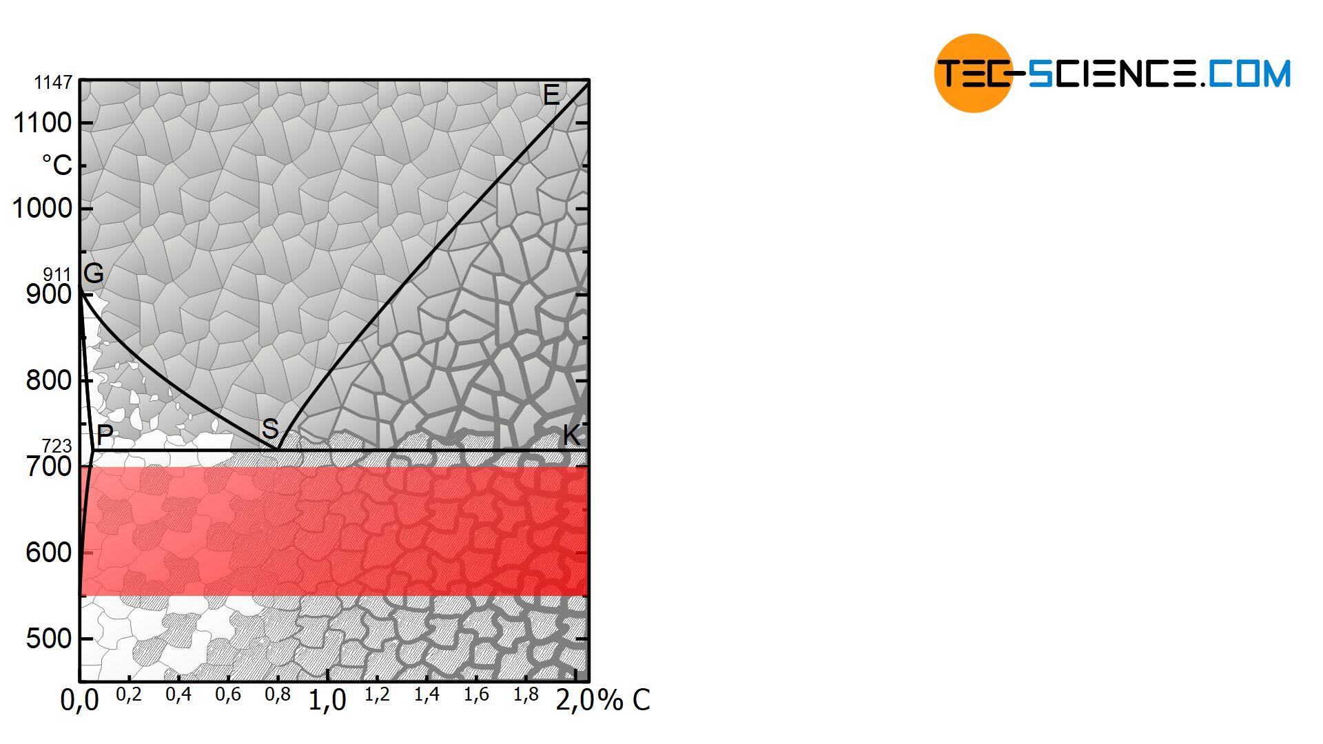 Temperaturbereich beim Rekristallisationglühen