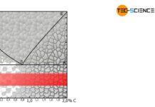 Temperaturbereich beim Spannungsarmglühen