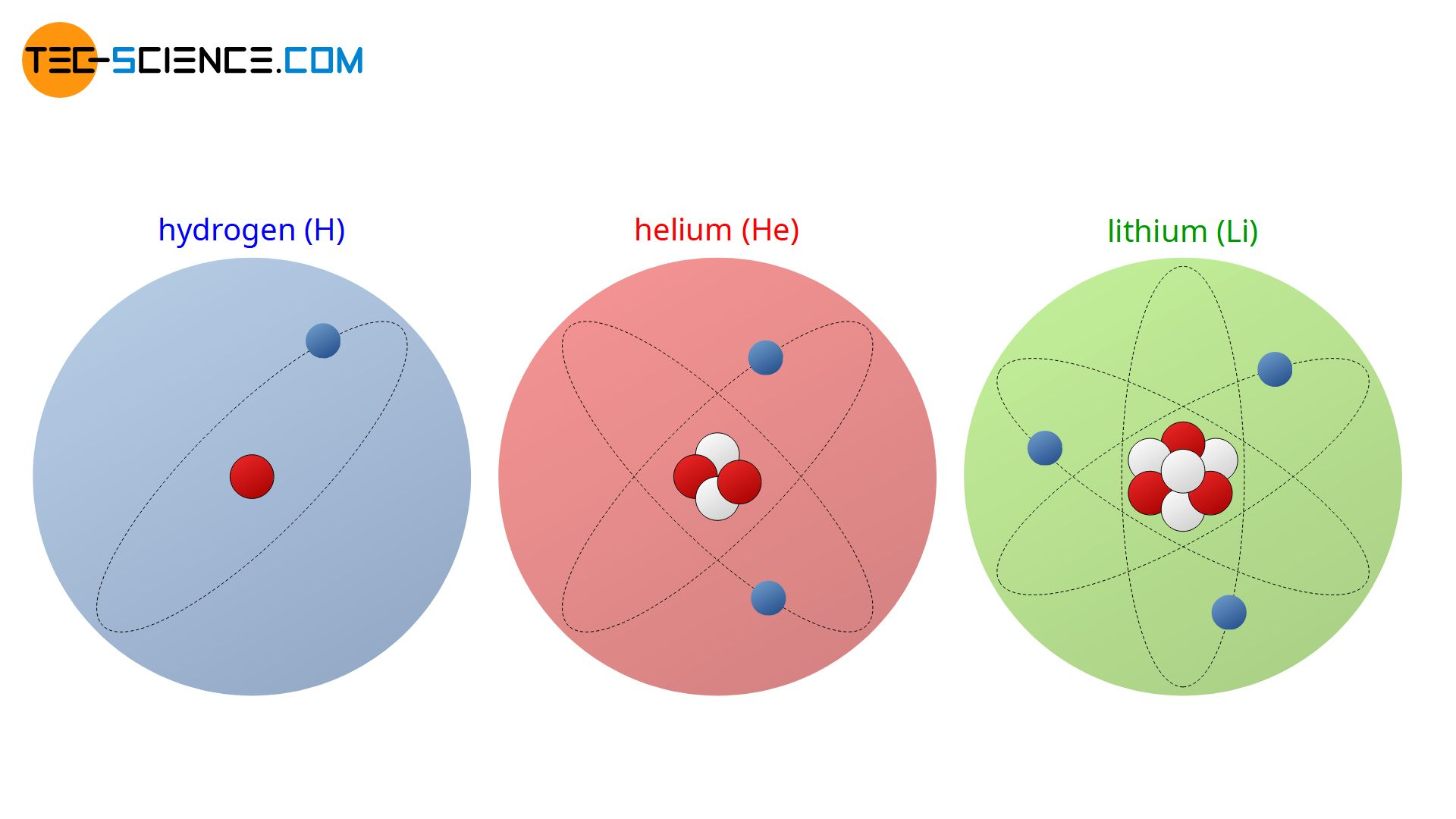 Atomic number of hydrogen, helium and lithium