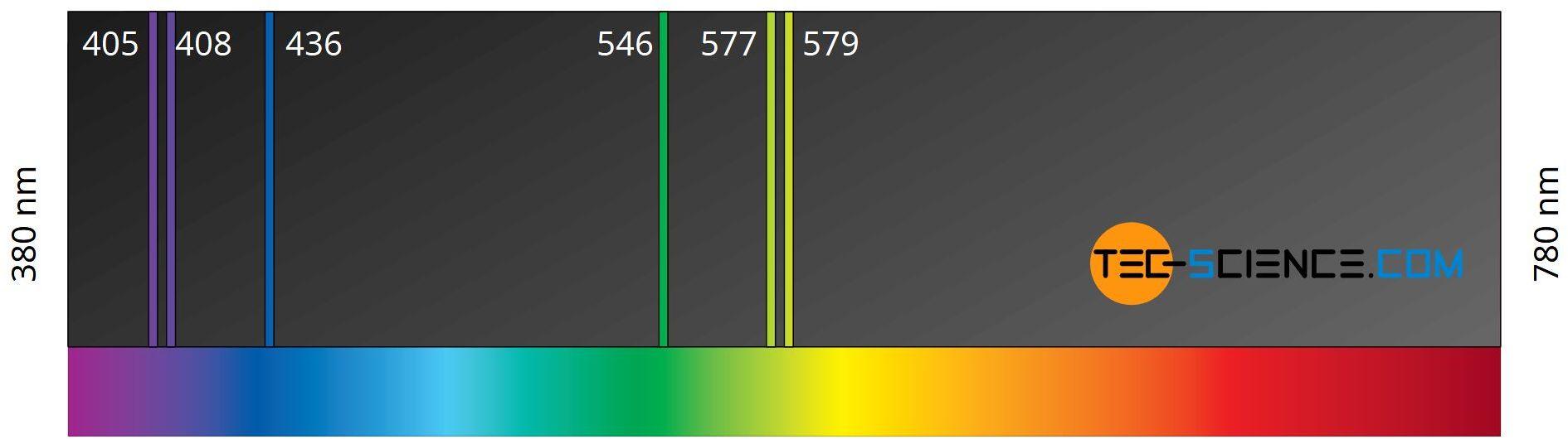 Line spectrum of a mercury vapor lamp
