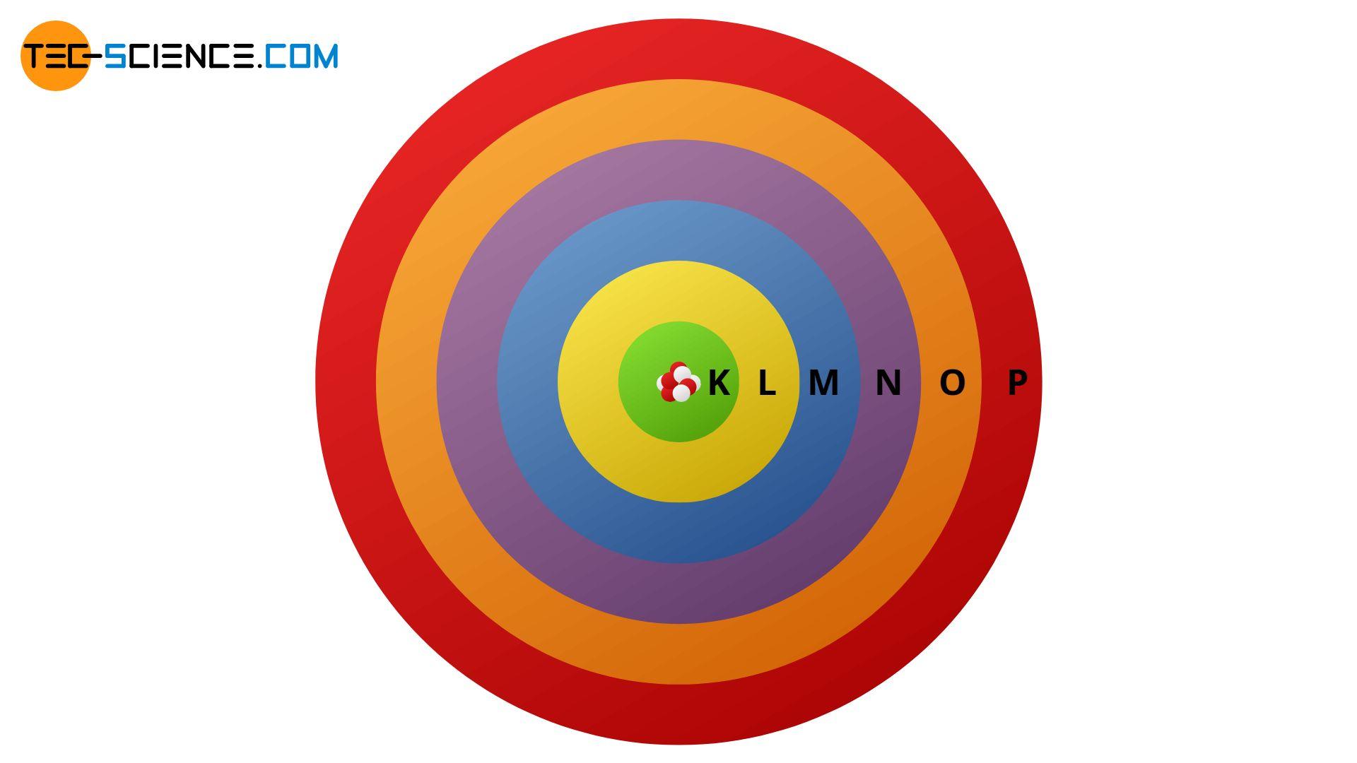 Atomic model of Bohr (shell model)