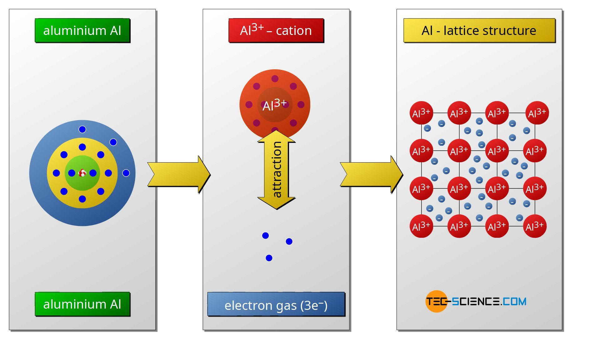 Metallic bonding of aluminum