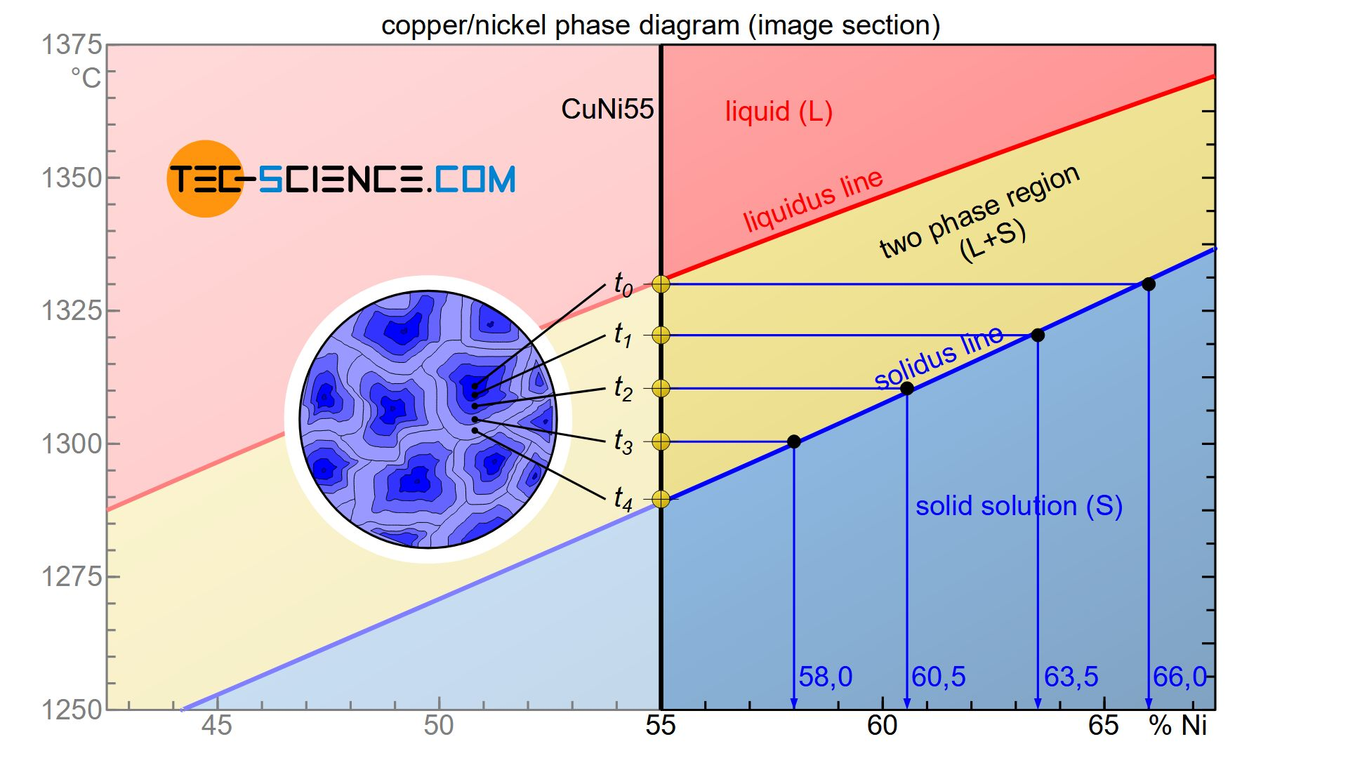 Crystal segregation (Microsegregation)