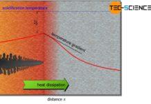 Dendritic crystal growth (nucleus growth)