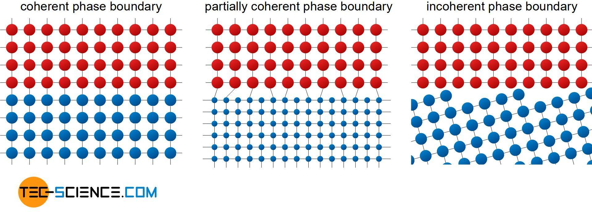 Phase boundary