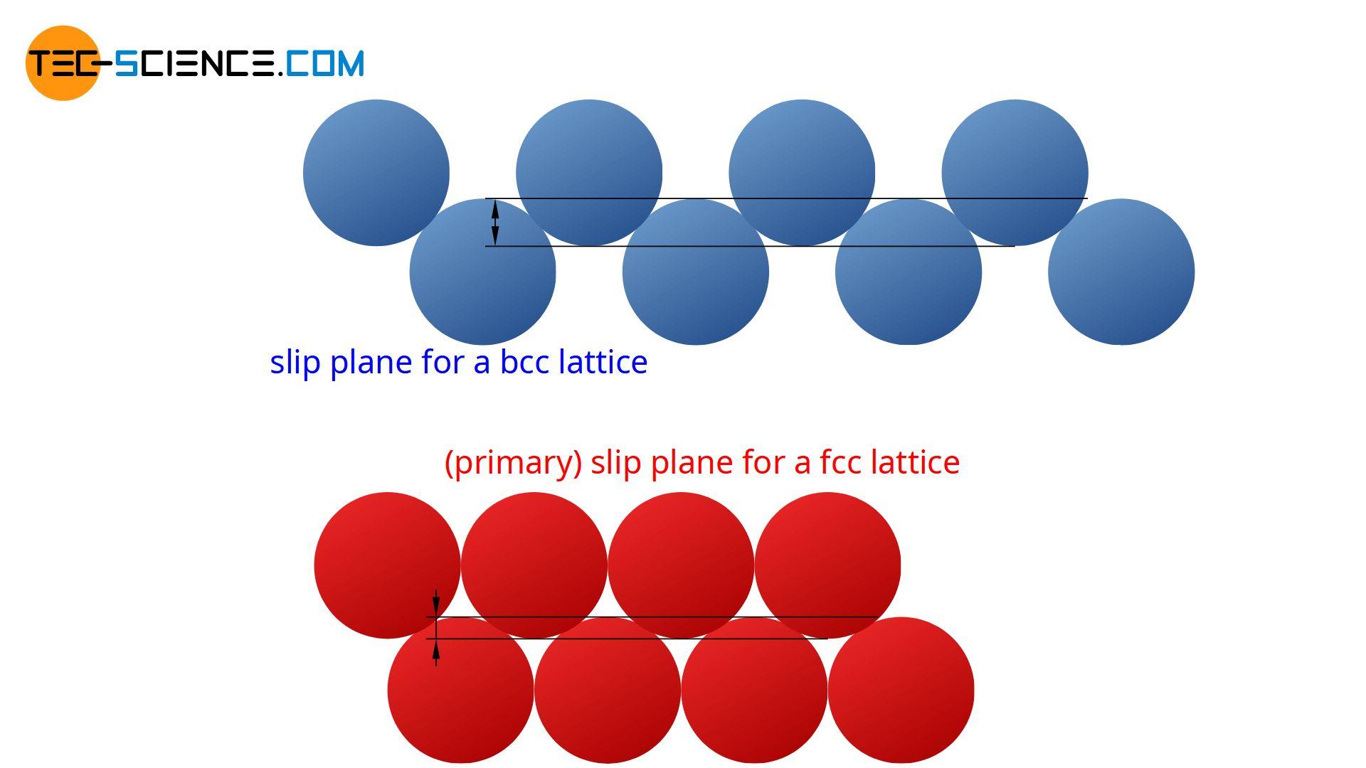 Comparison of the slip planes in the bcc and fcc lattice