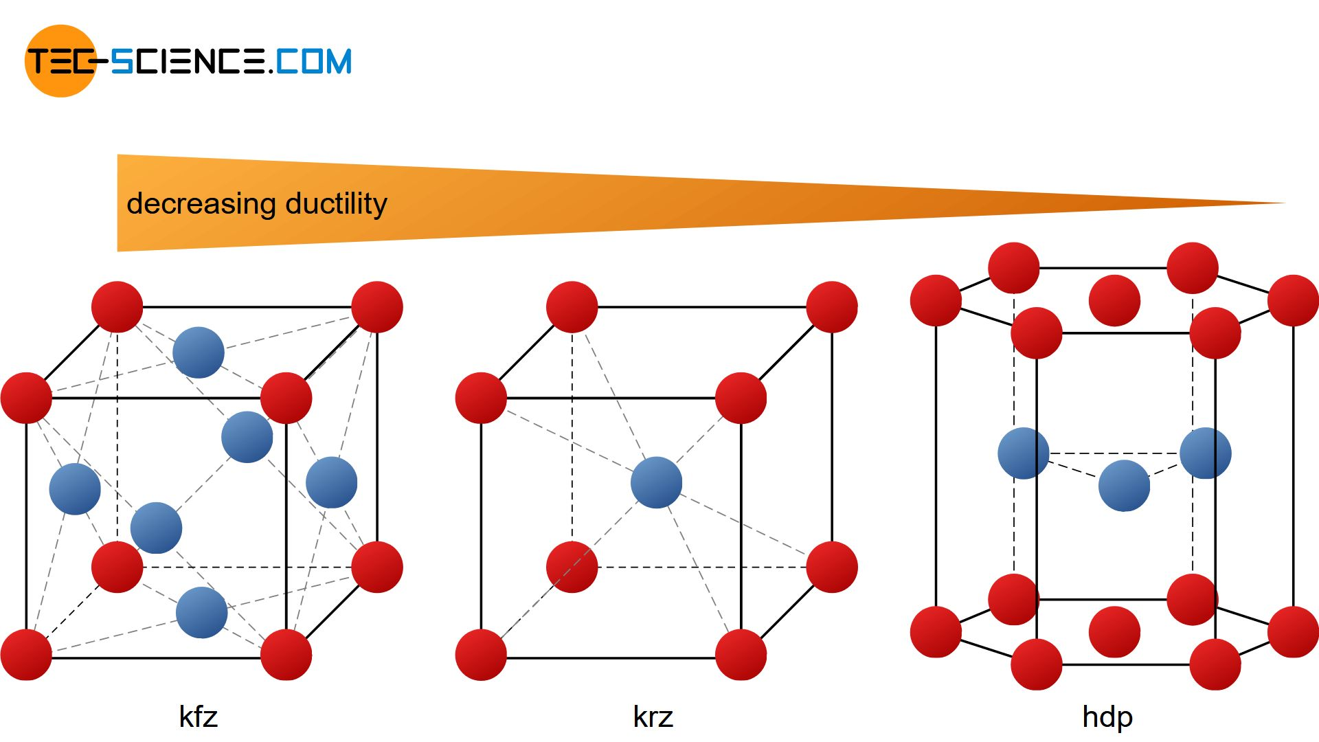 Influence of the lattice structure on the ductility