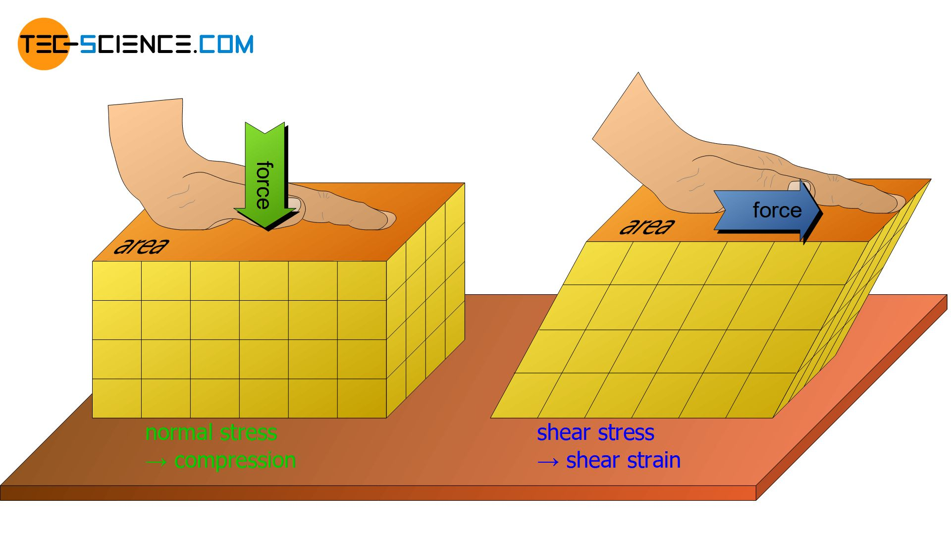 Normal stress and shear stress