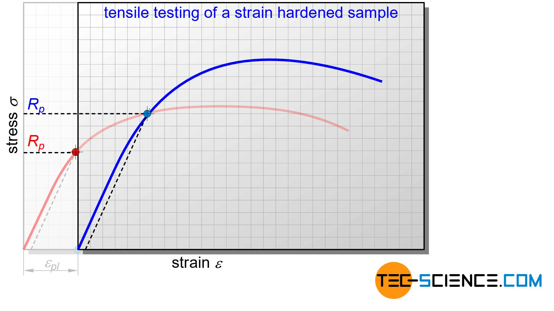 Stress-strain curve of a work-hardened sample