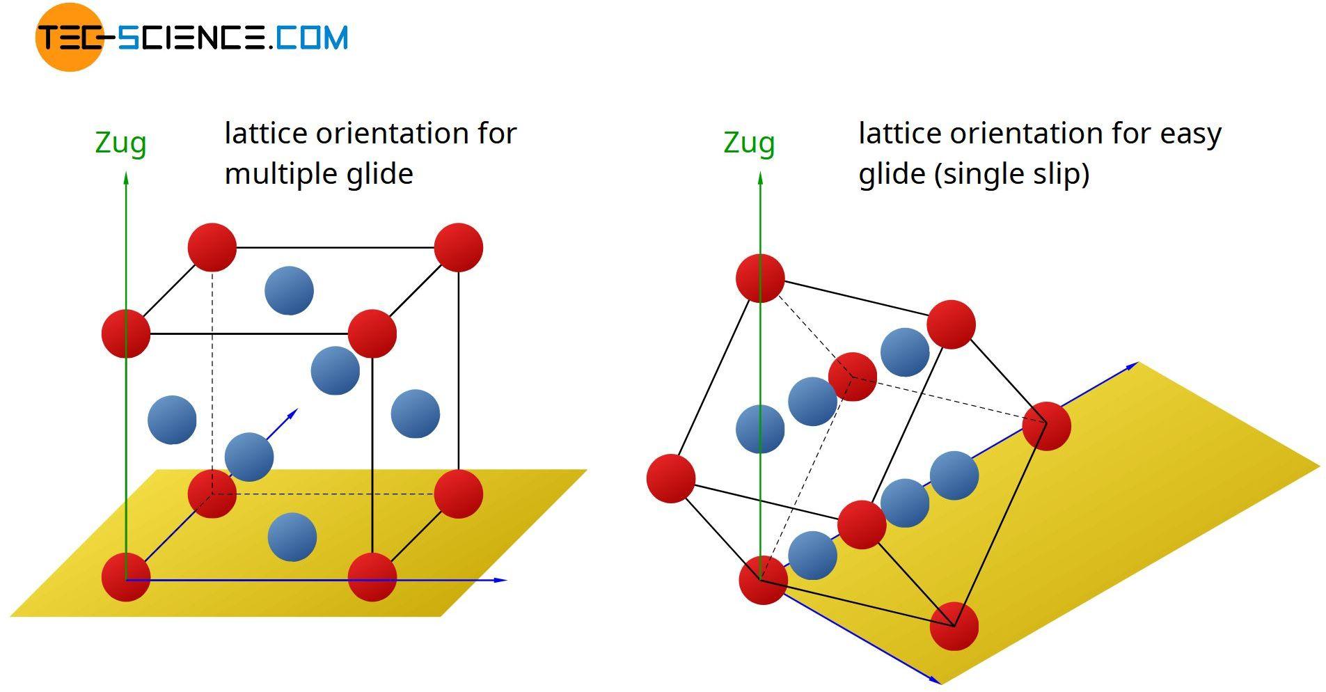 Lattice orientation for single and multiple gliding