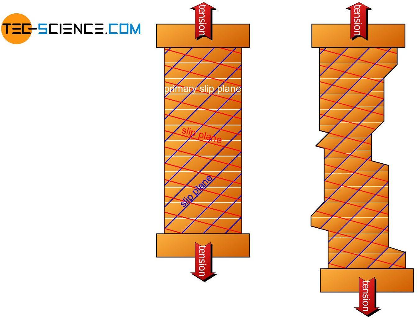 Multiple gliding inside a single crystal