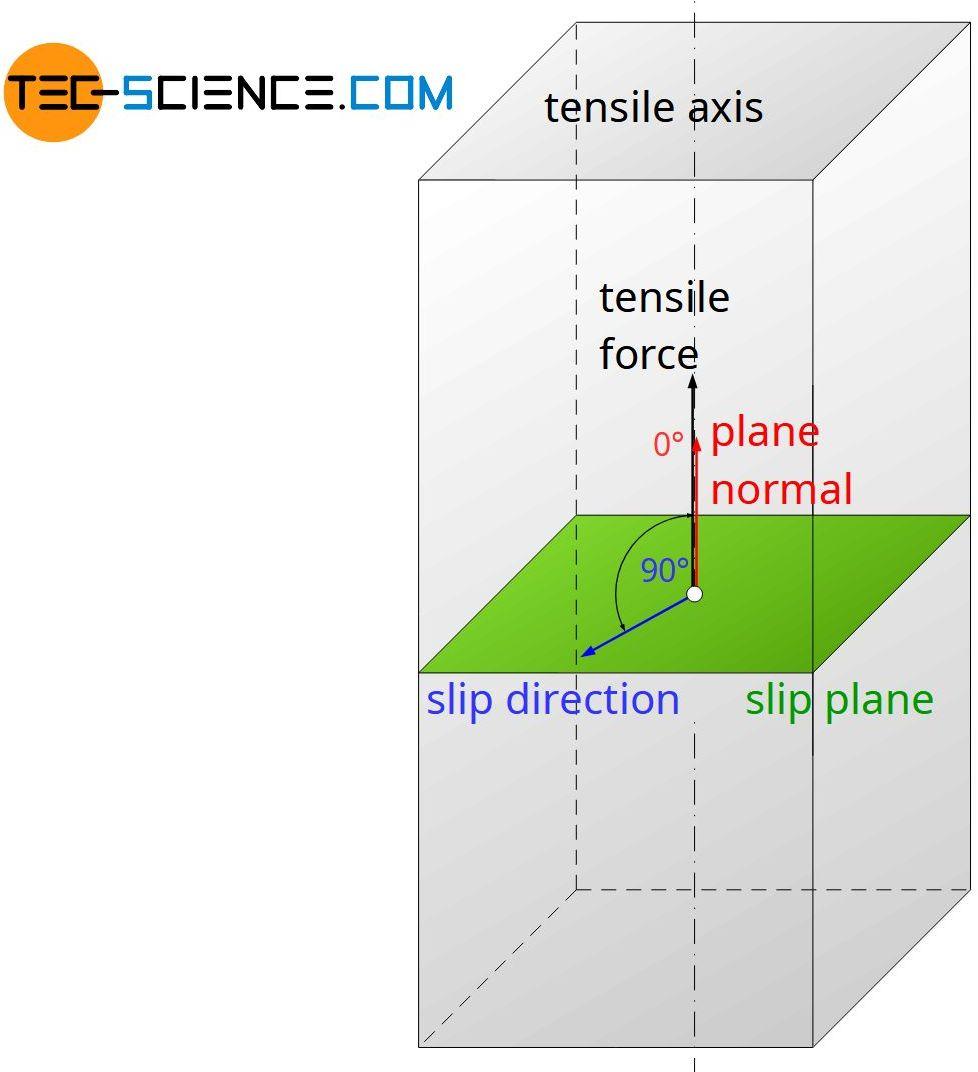 Slip plane and slip direction (perpendicular aligned)