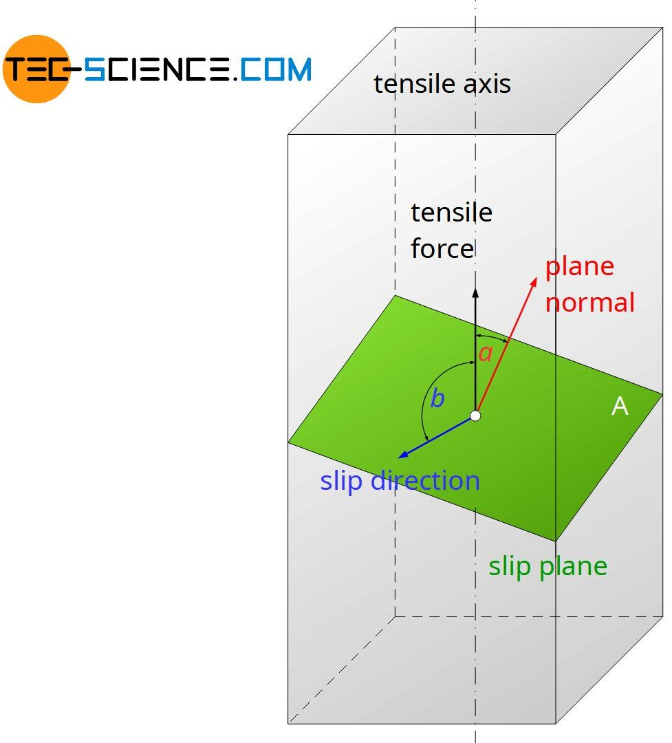 Slip plane and slip direction