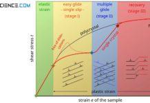 Stress-strain curve of a single crystal