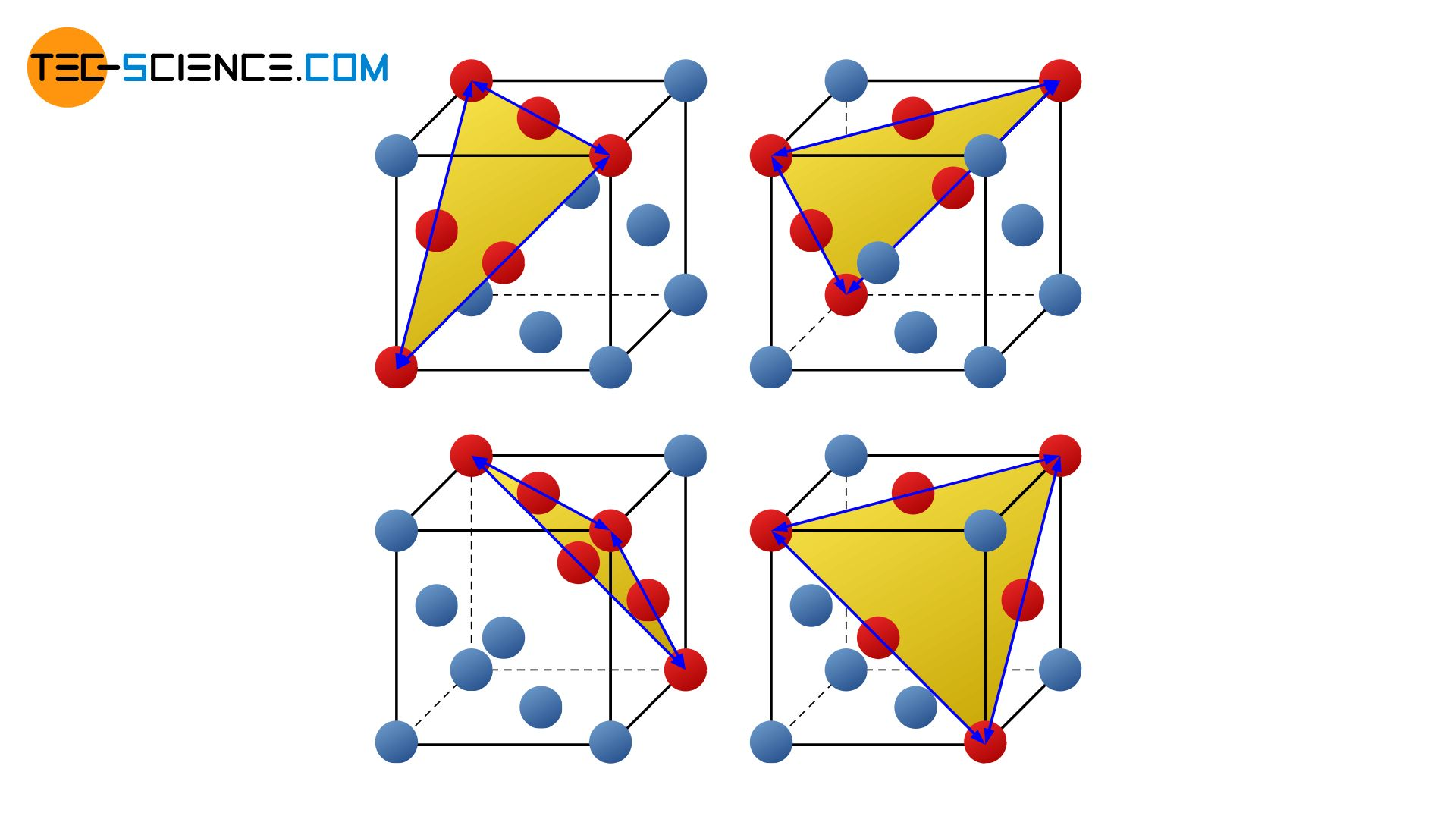 Slip planes in the face-centered cubic lattice structure