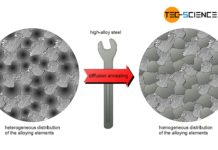 Diffusion annealing of a high-alloy steel