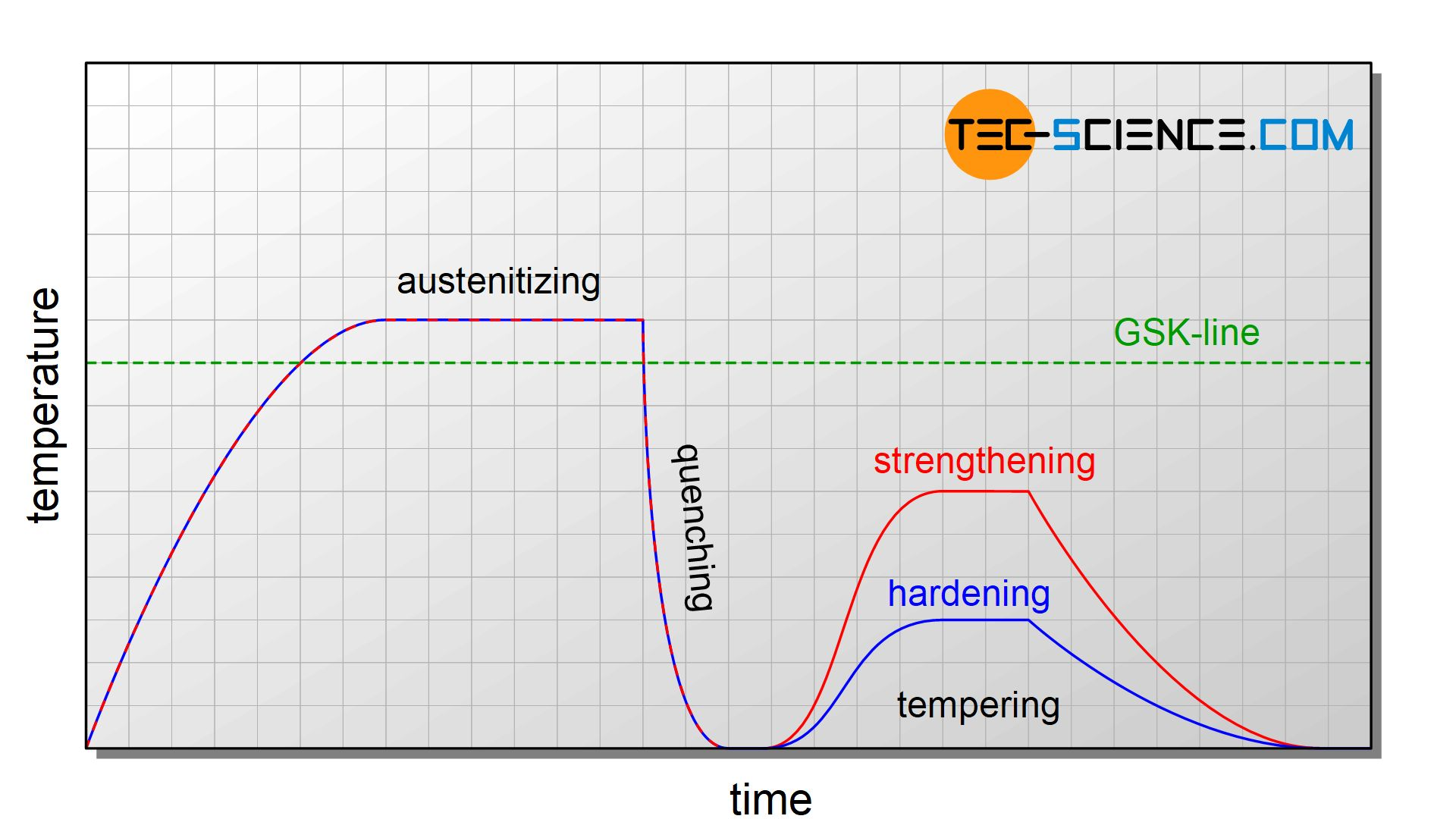 Temperature curve during quenching and tempering