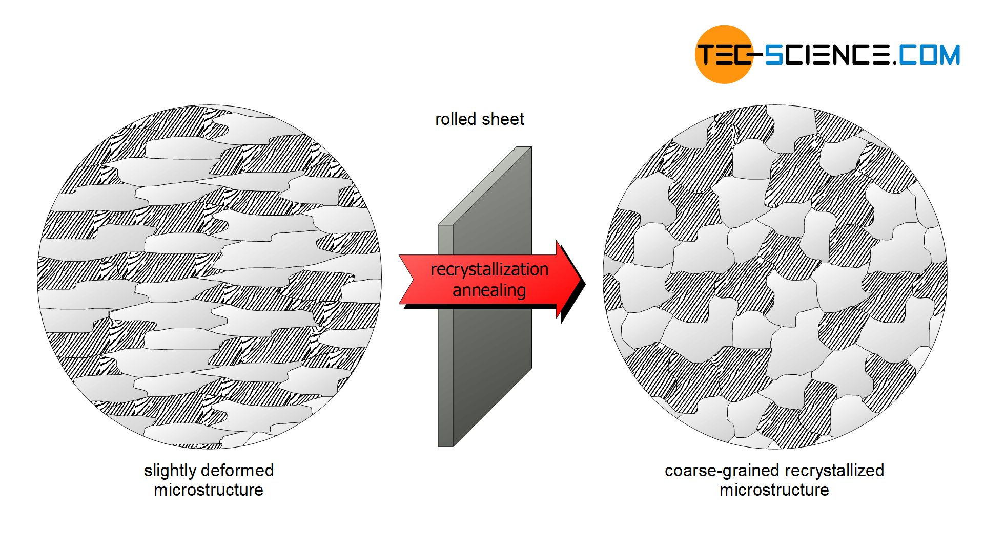 Recrystallization annealing of a rolled sheet