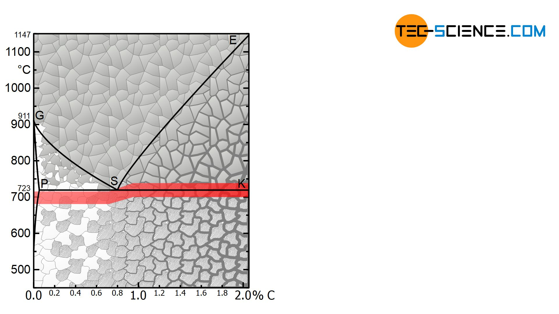 Temperature range for soft annealing