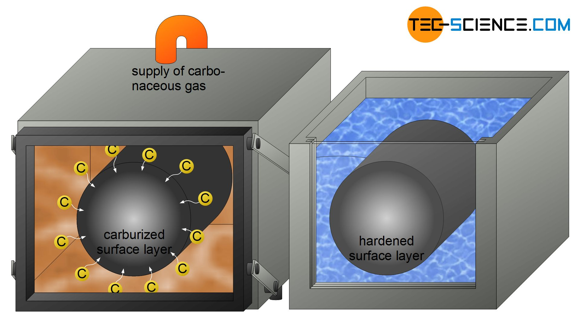 Carburizing of a case-hardening steel