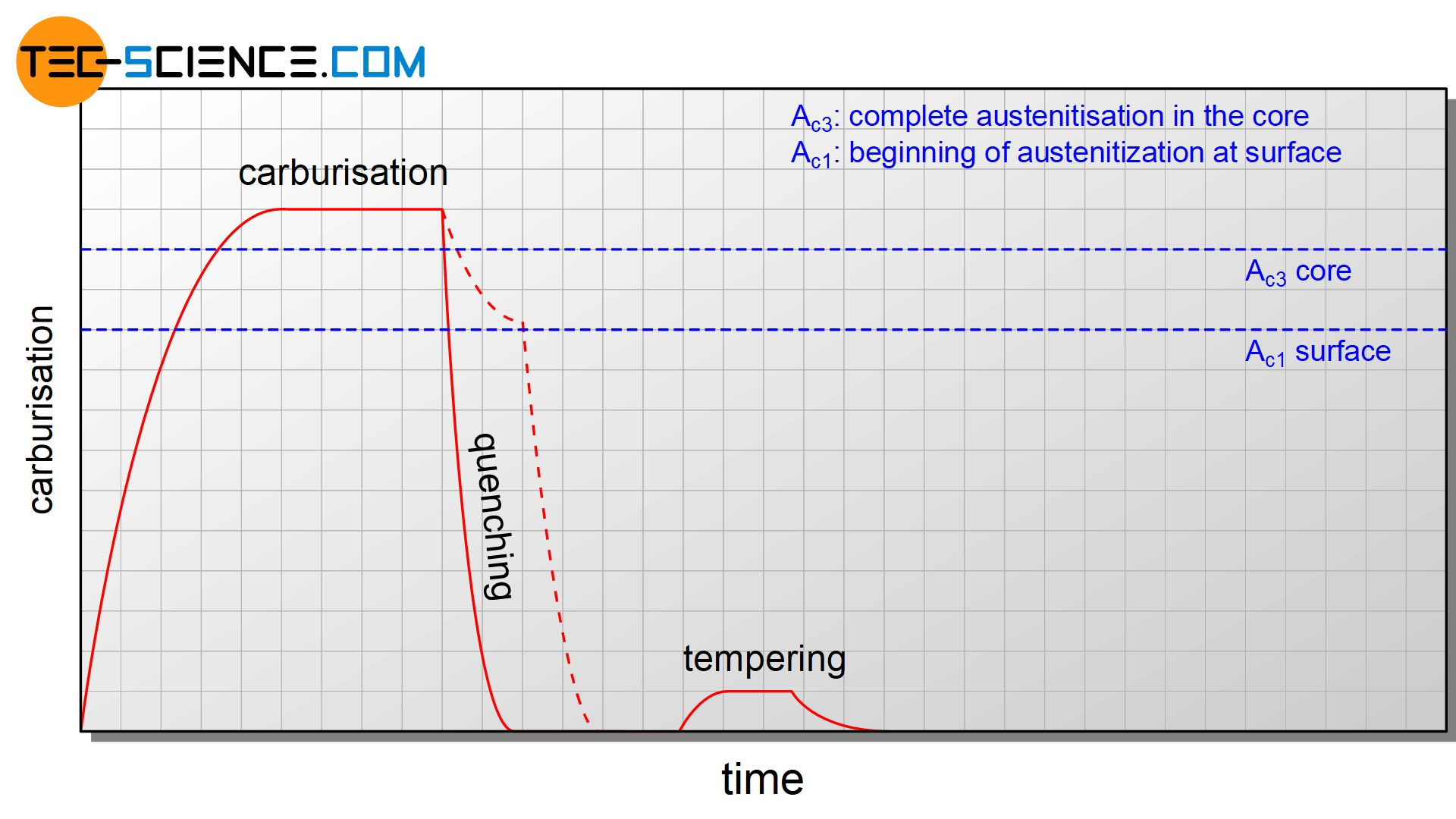 Temperature curve for direct hardening