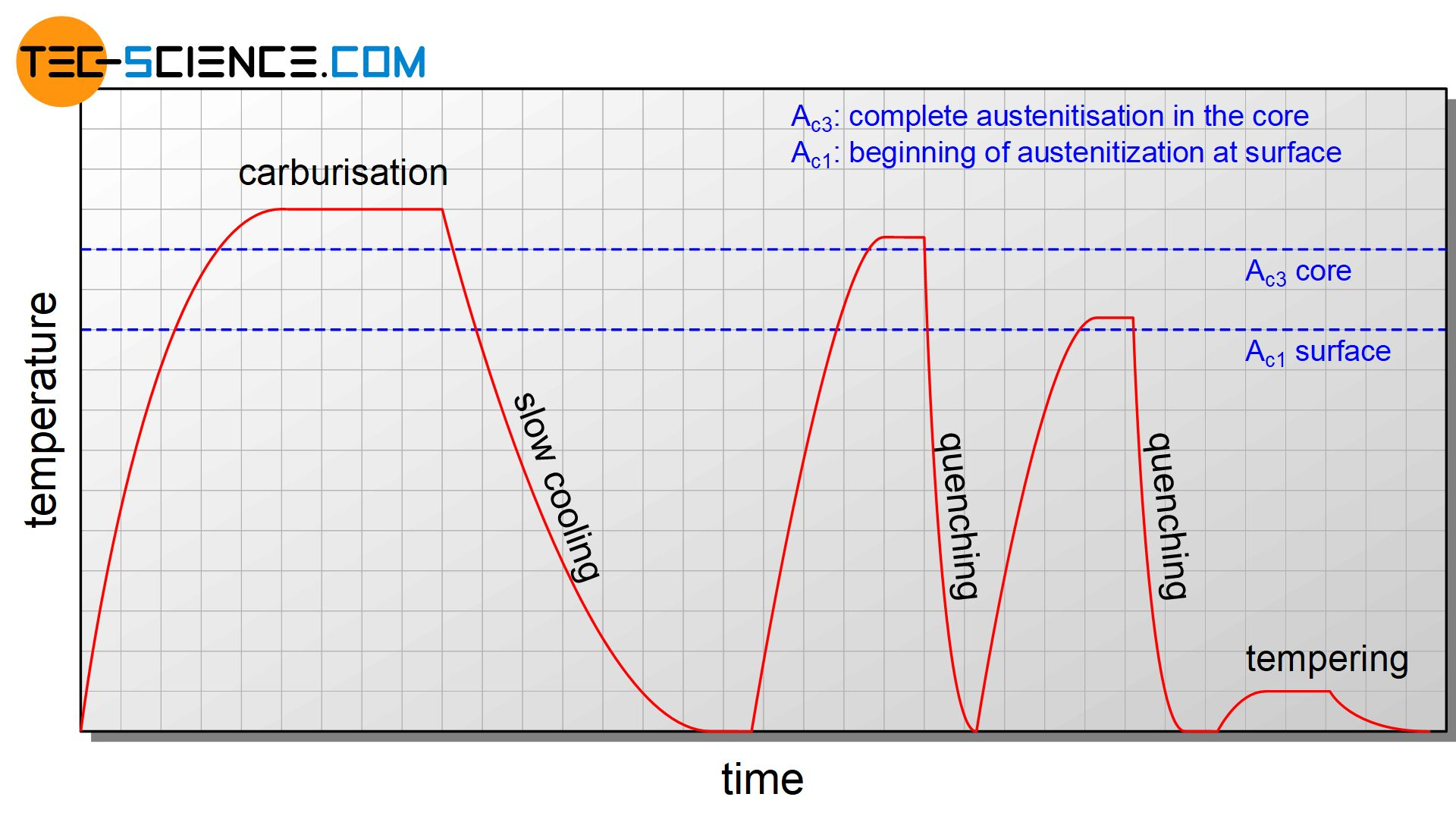 Temperature curve for double quench hardening