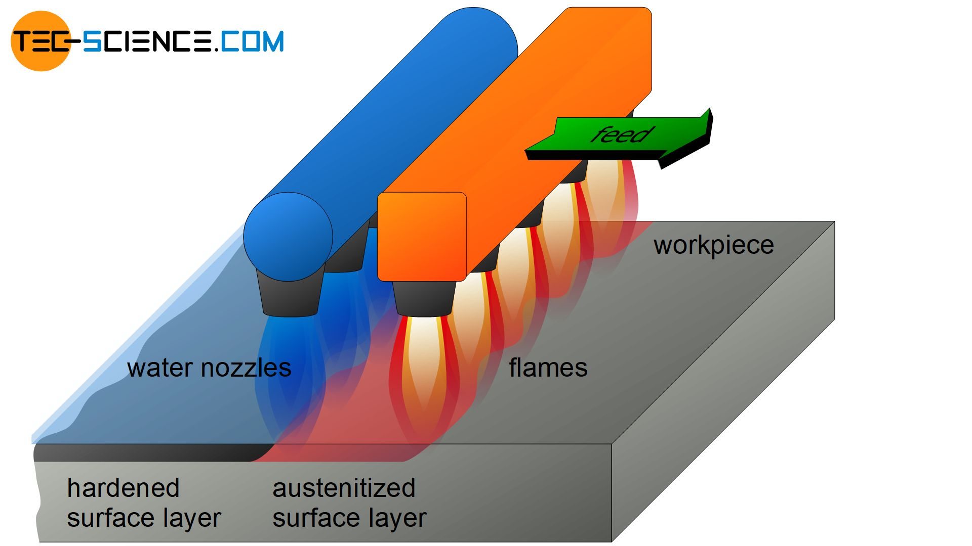 Flame hardening of a surface