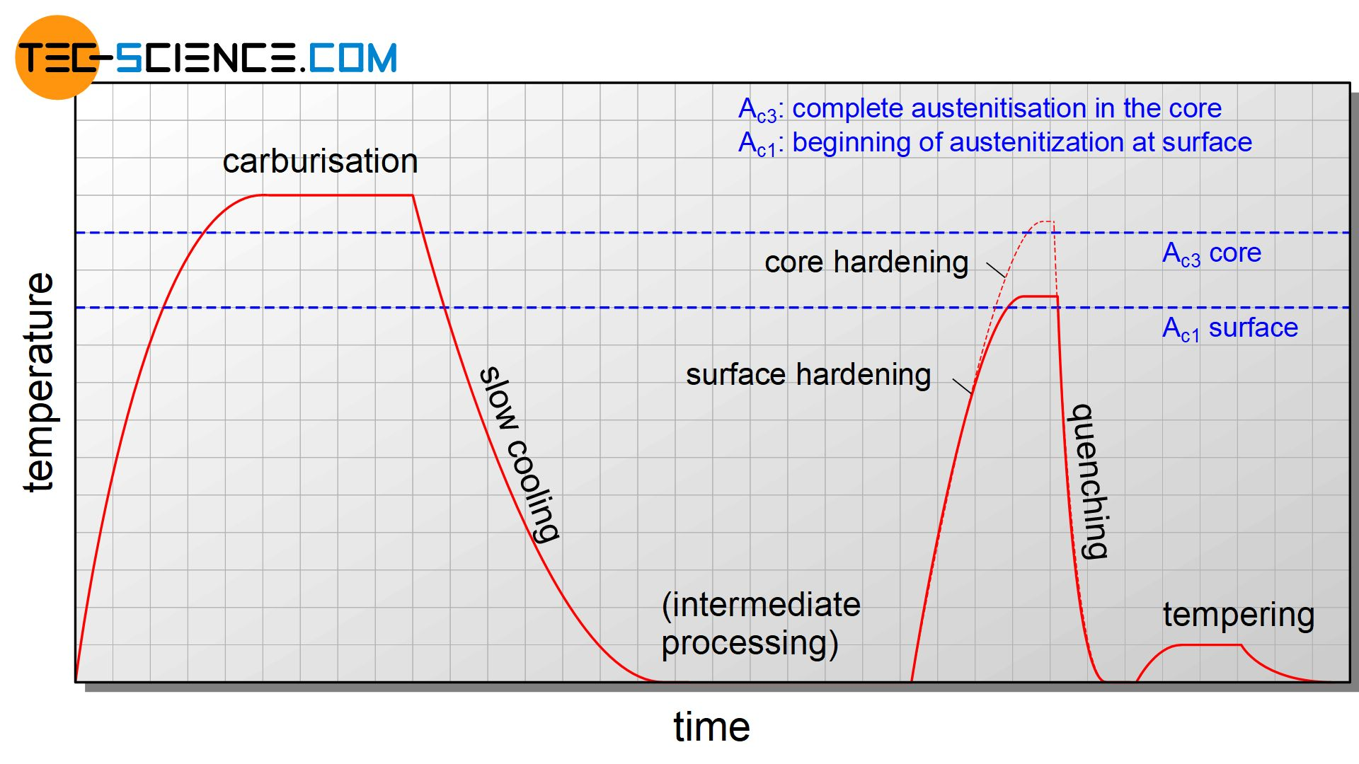 Temperature curve for single quench hardening