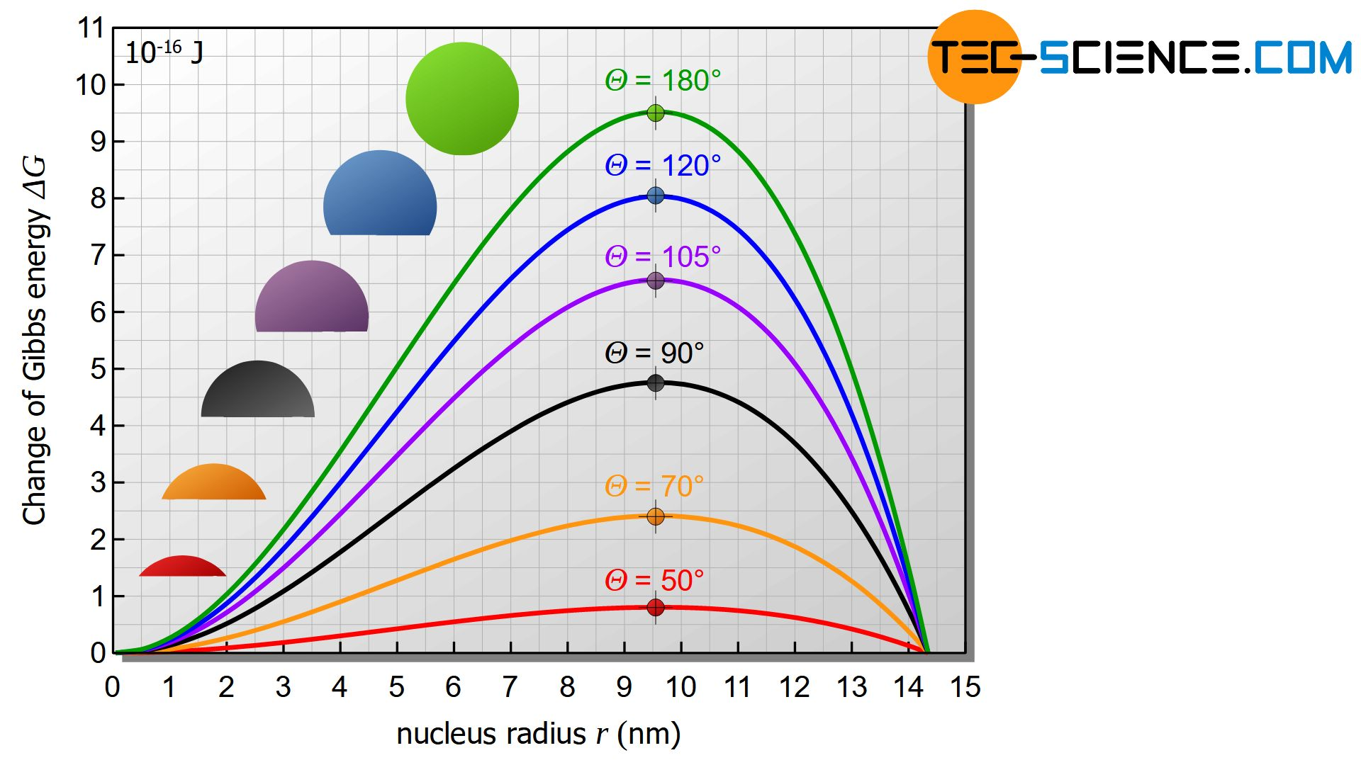 Activation energy for nucleation and critical nucleus radius for different contact angles