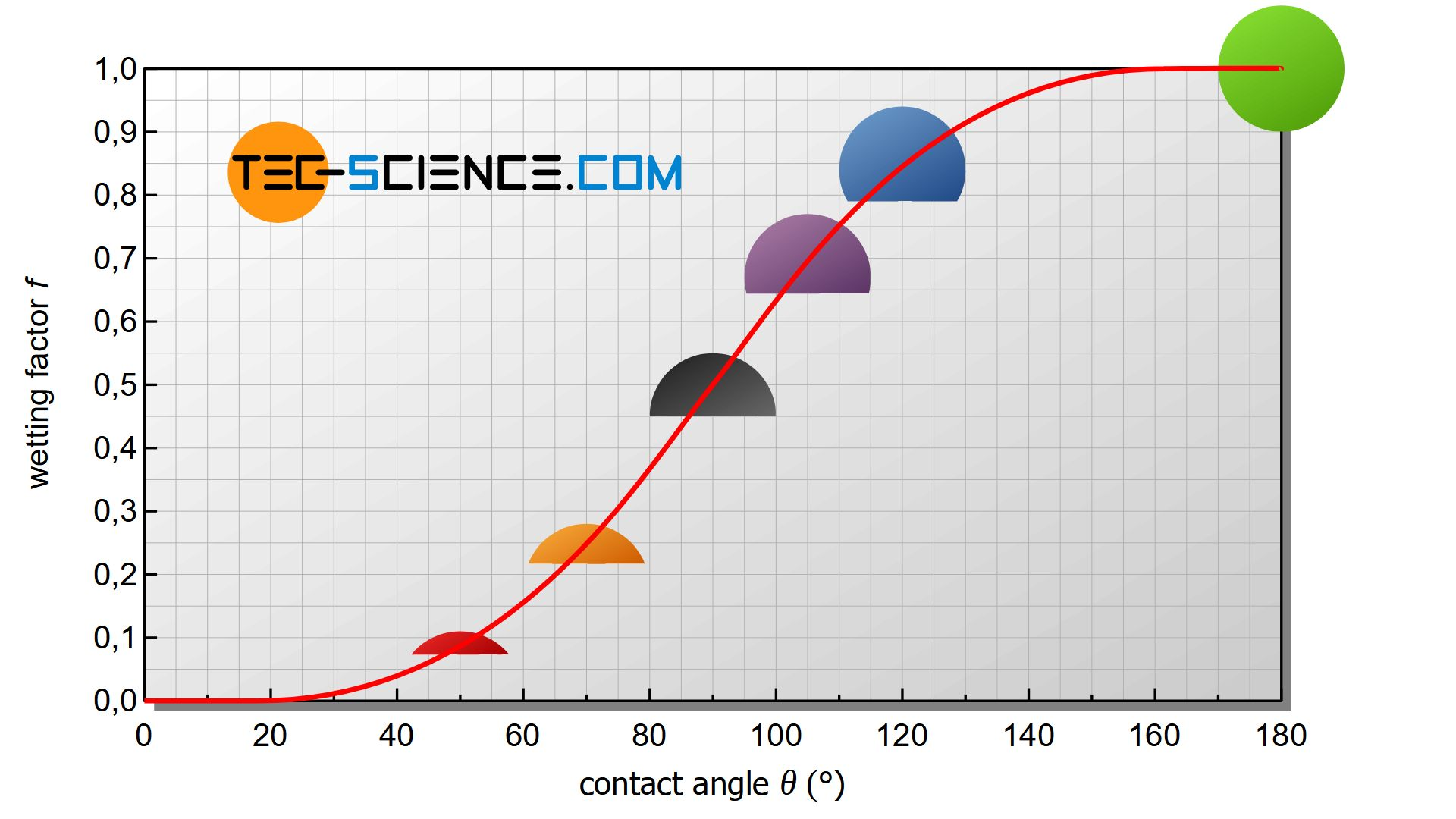Wetting-factor as a function of the contact angle