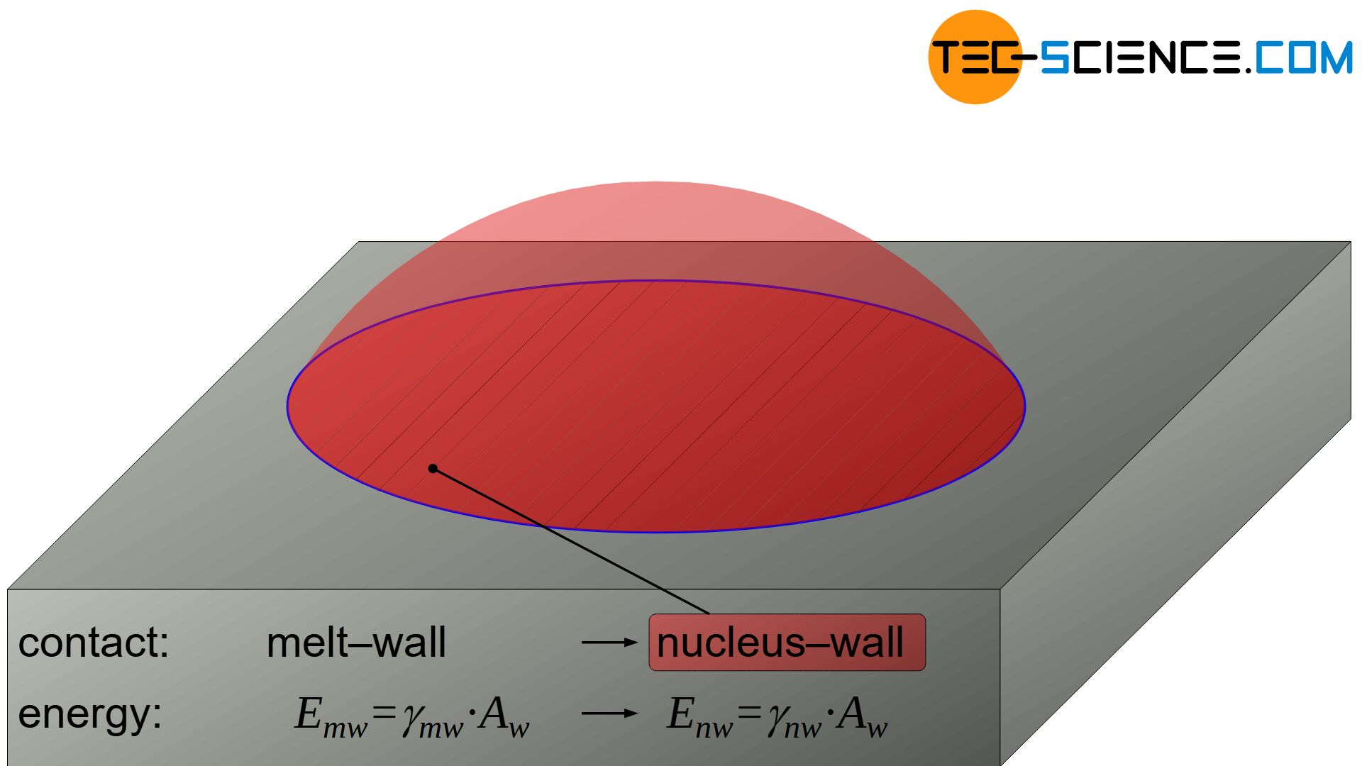 Surface energy between melt/nucleus and wall