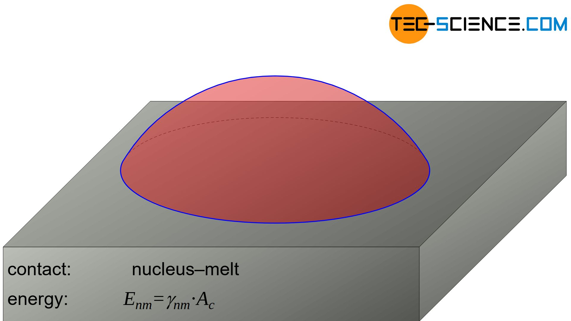 Surface energy between nucleus and melt