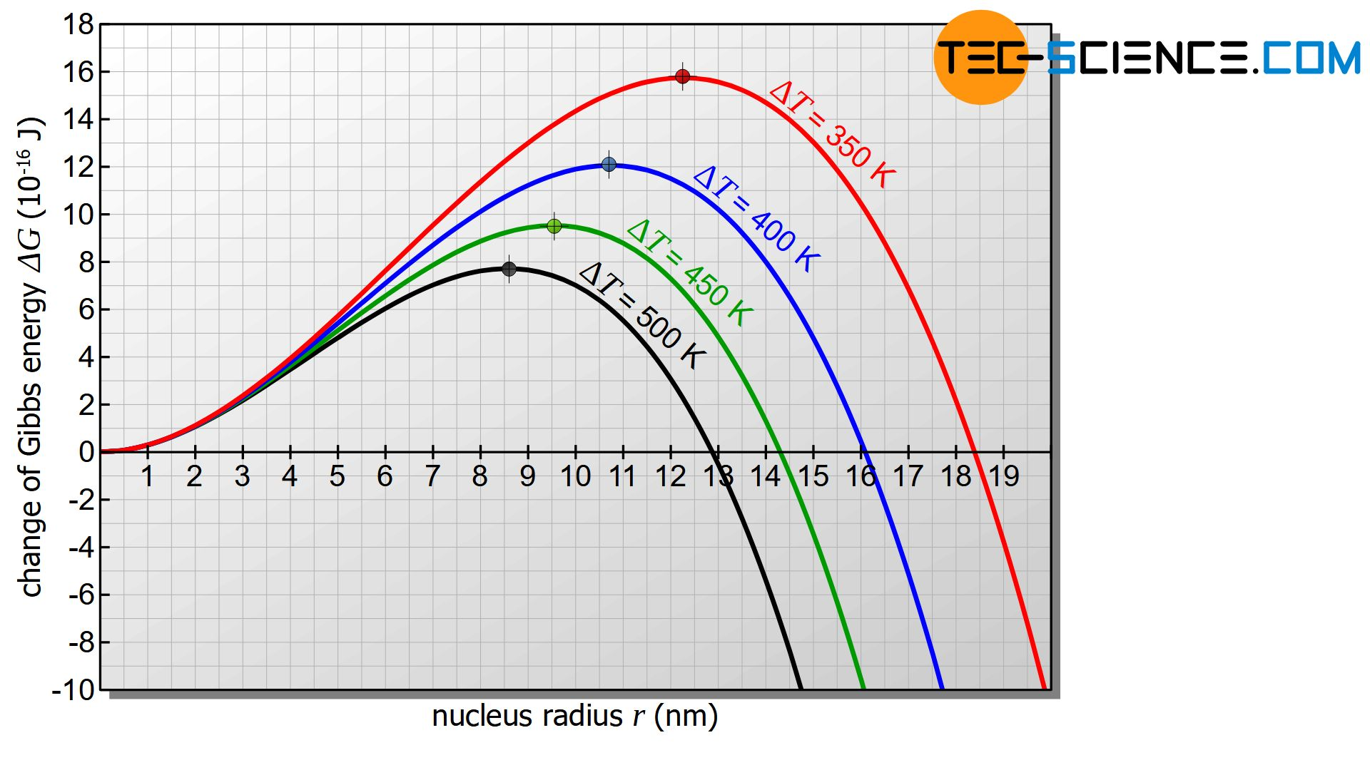 Critical nucleus radius and activation energy for nucleation as a function of supercooling