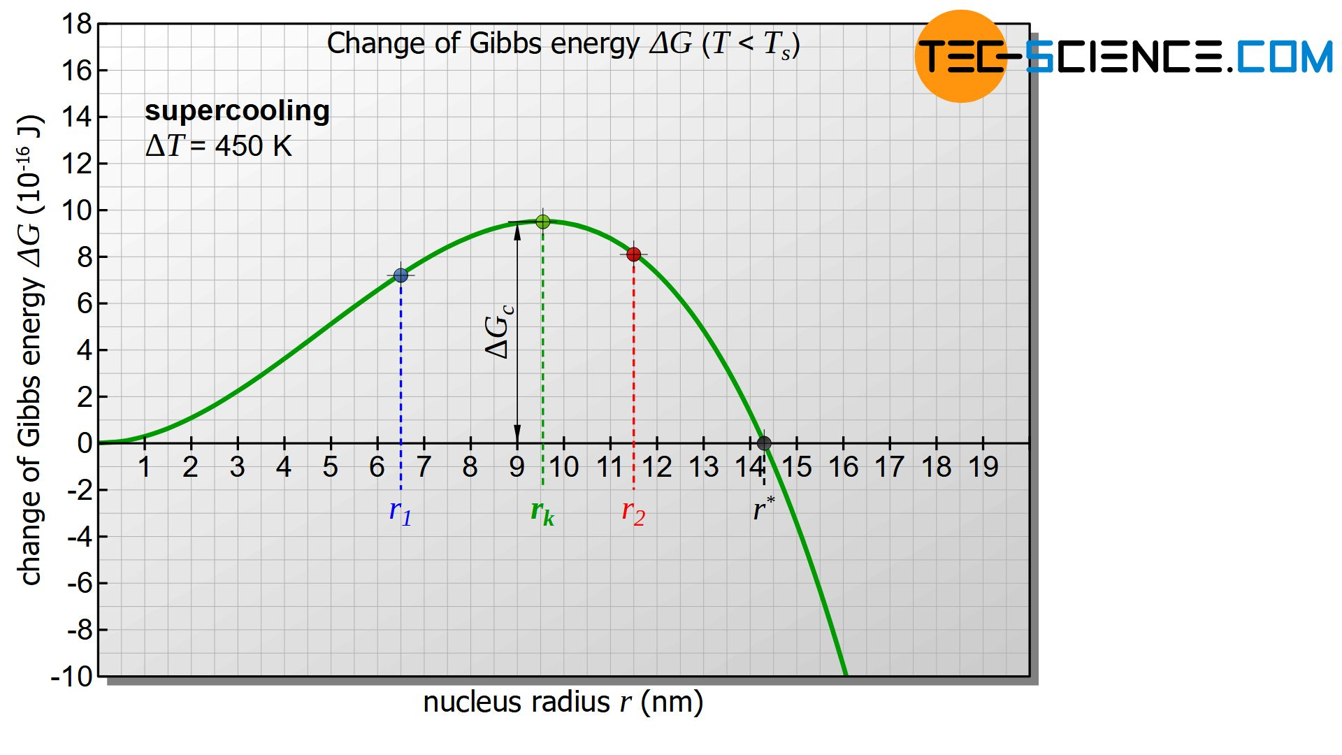 Critical nucleus radius and activation energy for nucleation