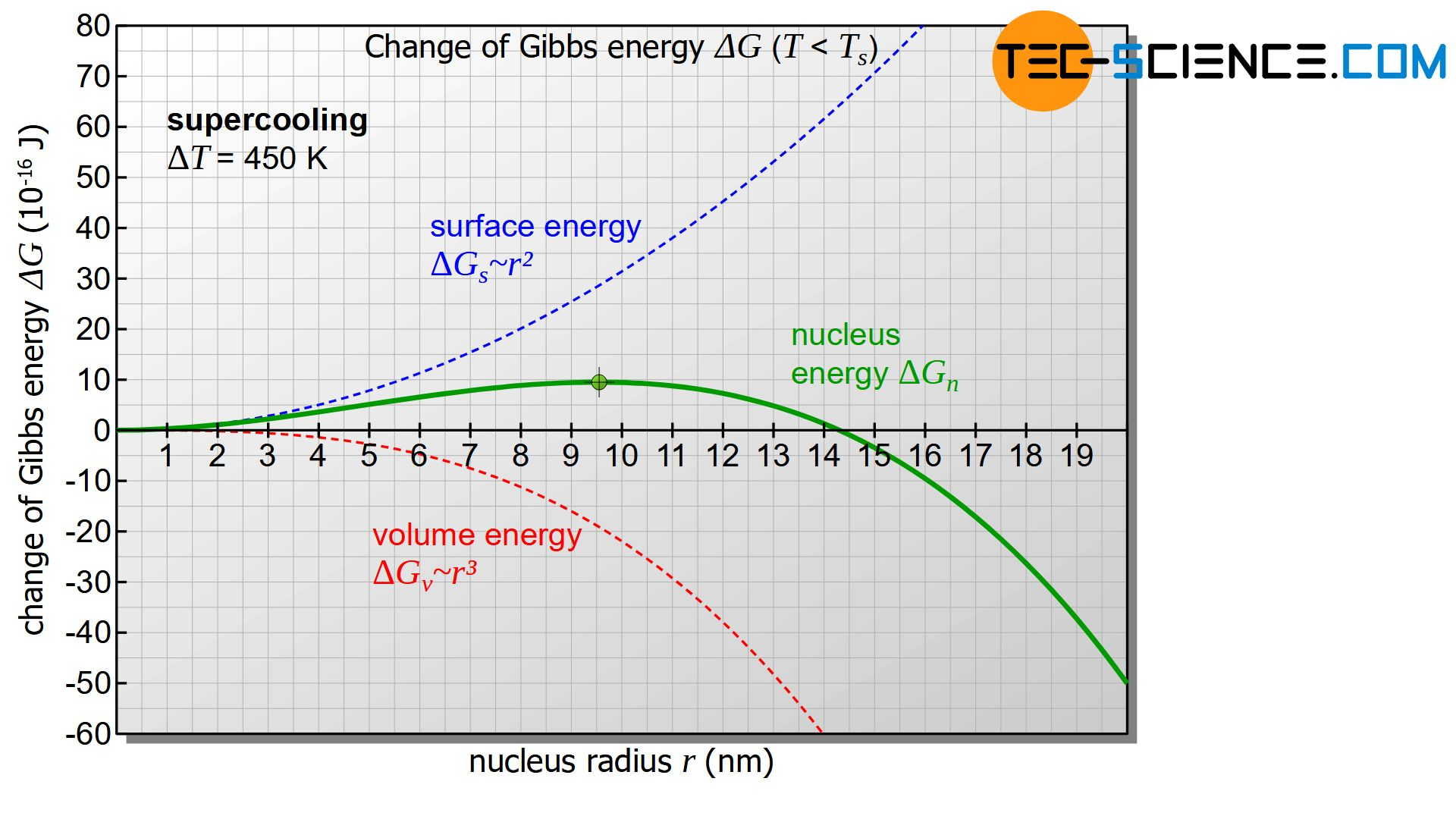 Change of Gibbs energy as a function of the nucleation radius at undercooling