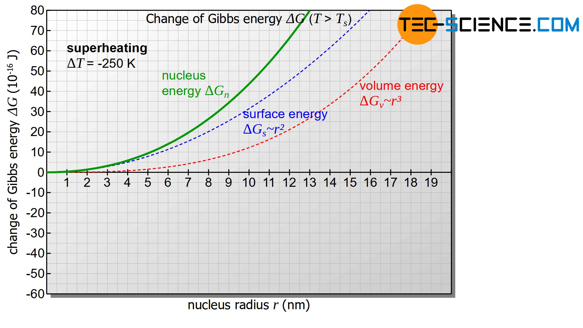 Change of Gibbs energy as a function of the nucleus radius (overheating)