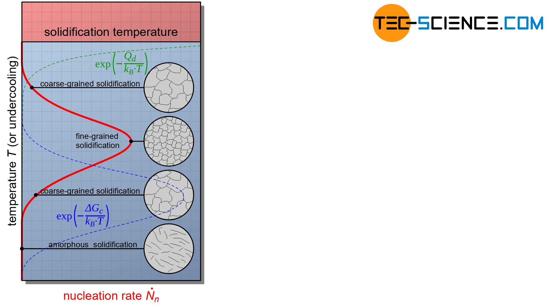 Nucleation rate as a function of supercooling