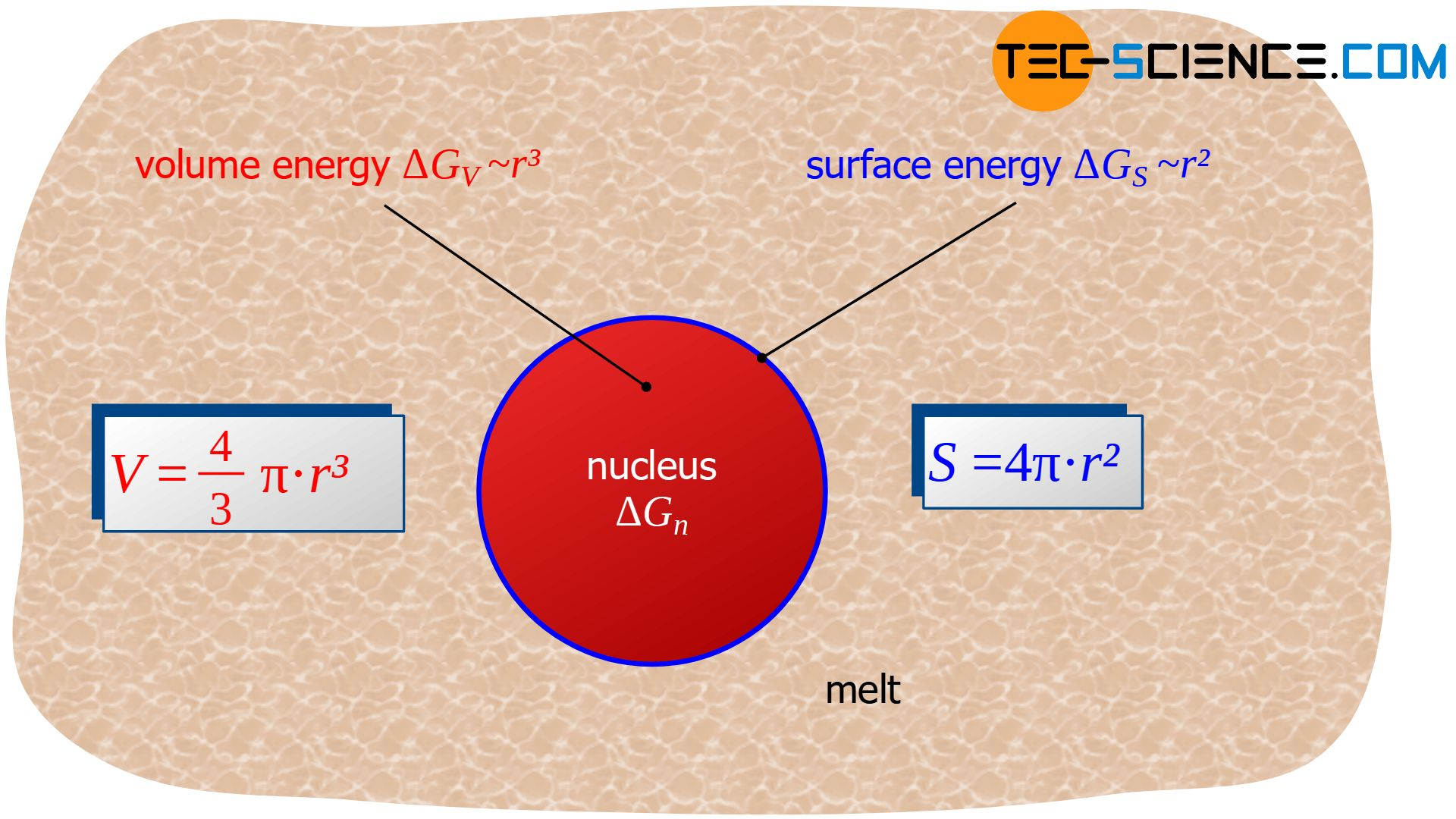 Energy of homogeneous nucleation