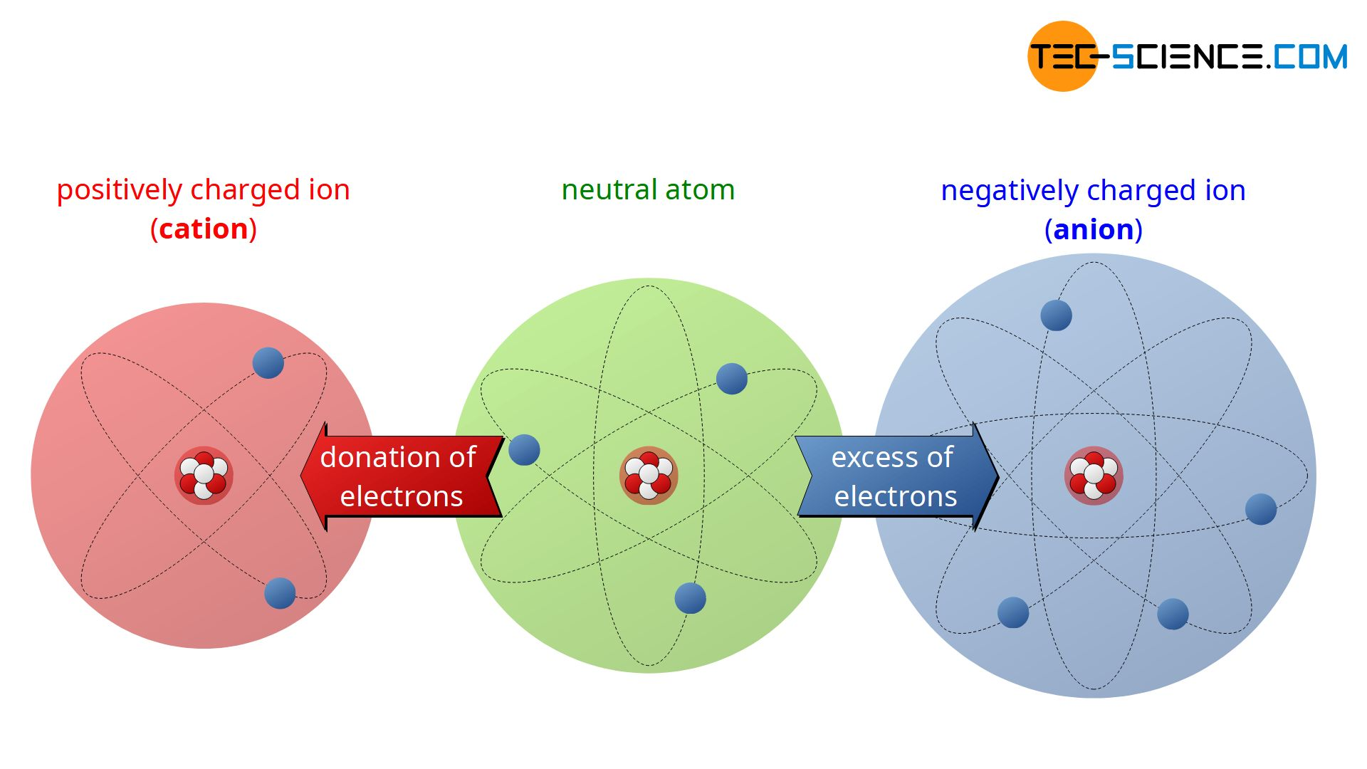 Ionization (cation and anion)