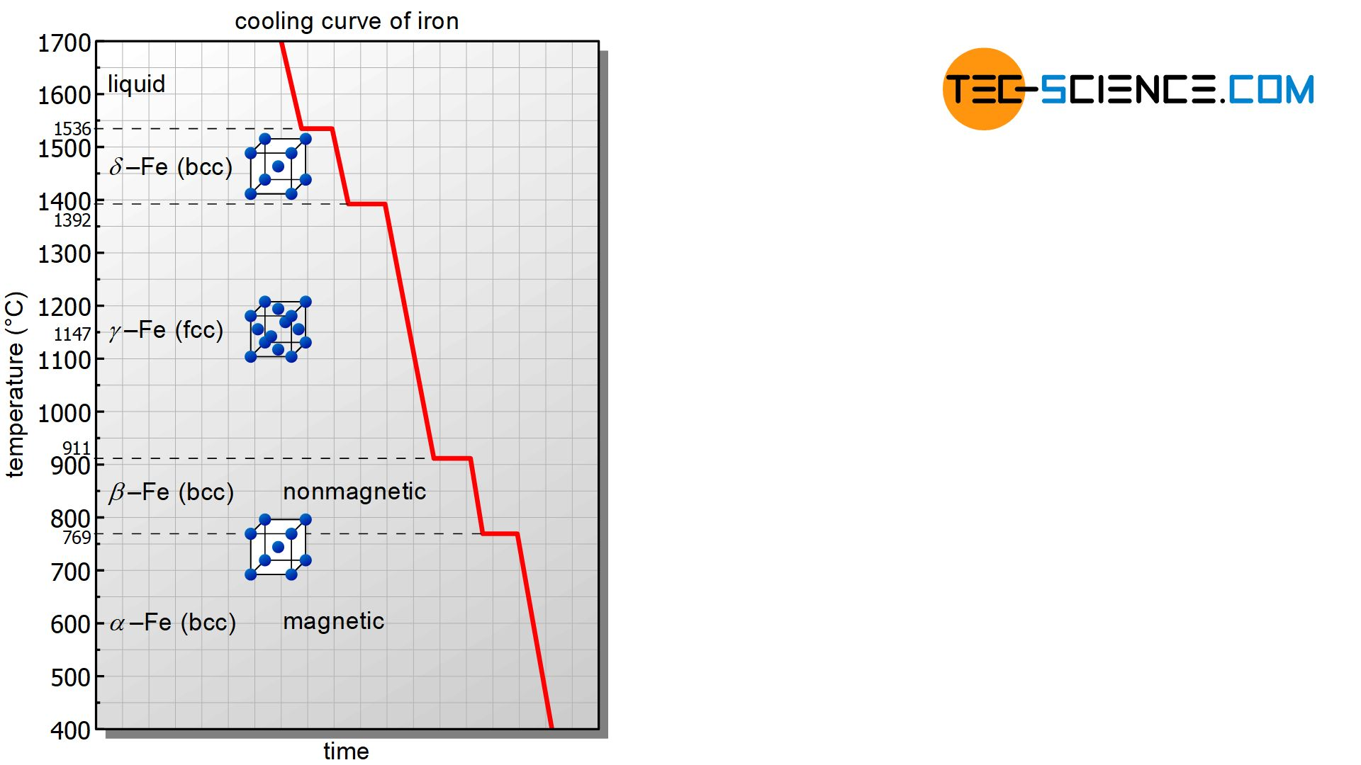Cooling curve of soft iron