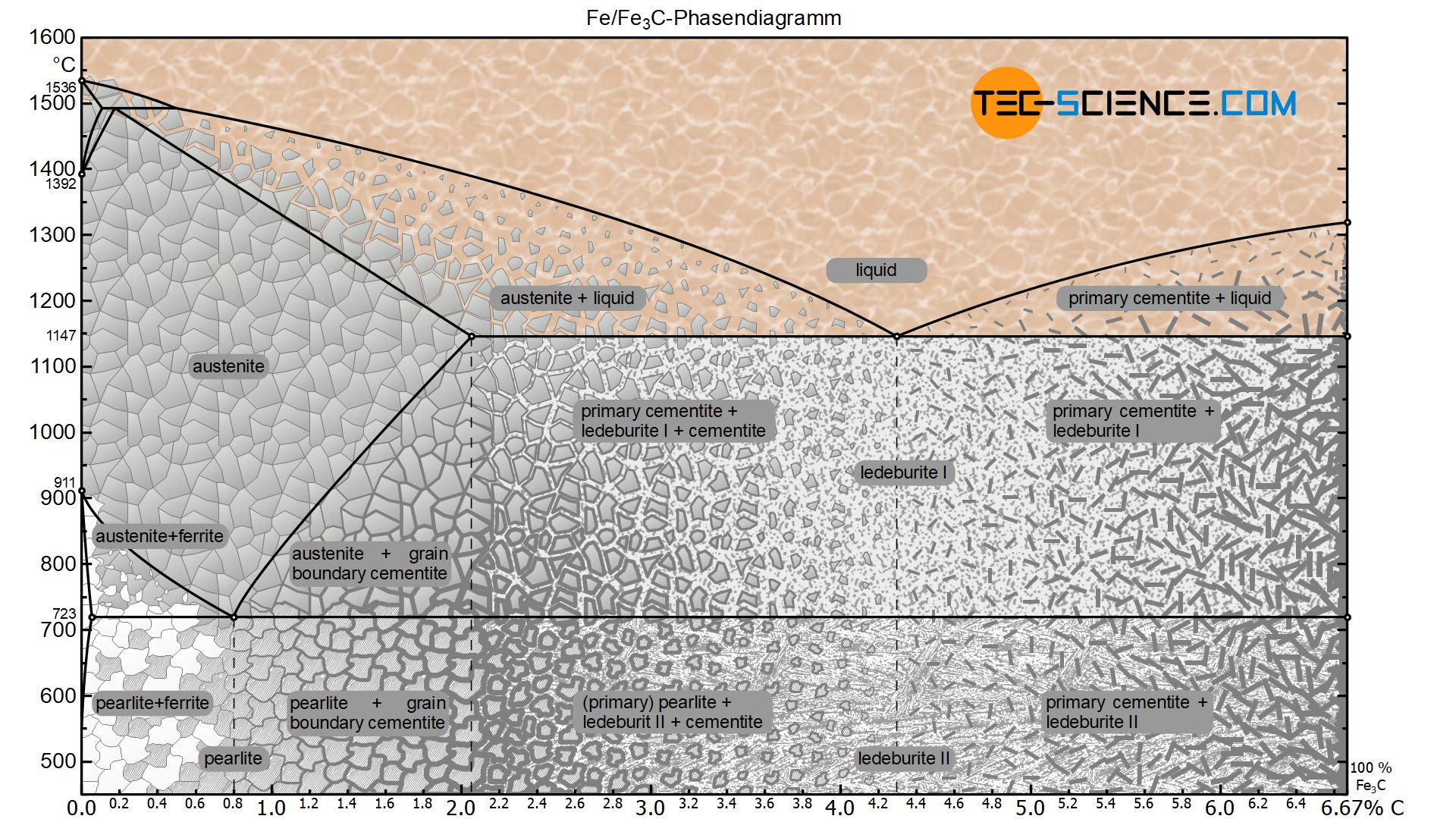 Complete iron-carbon phase diagram