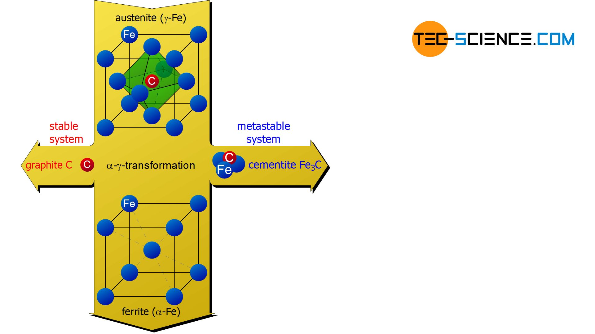 Stable and metastable carbon precipitation